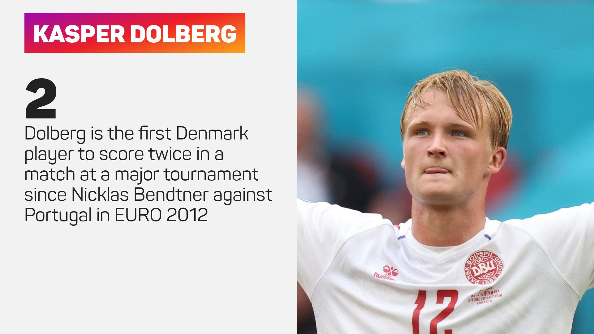 Kasper Dolberg starred for Denmark against Wales
