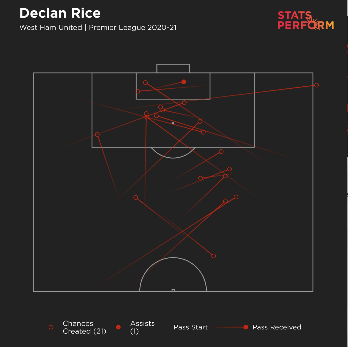 Rice is not just defensive. He can create, too.