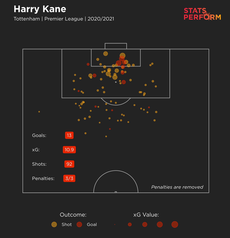 Harry Kane's xG map for 2020-21