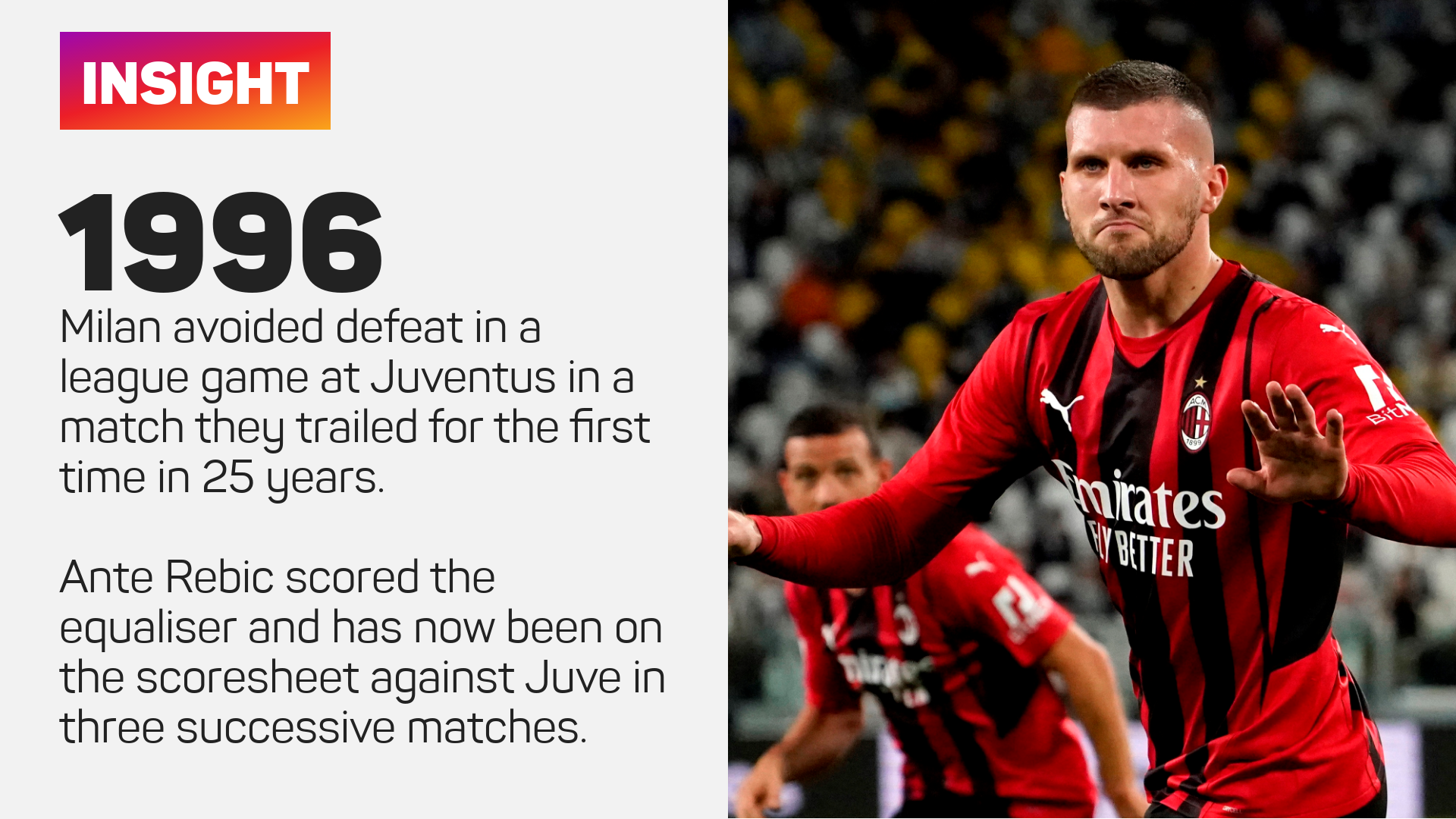 Milan avoided defeat at Juventus in a match they trailed for the first time since 1996