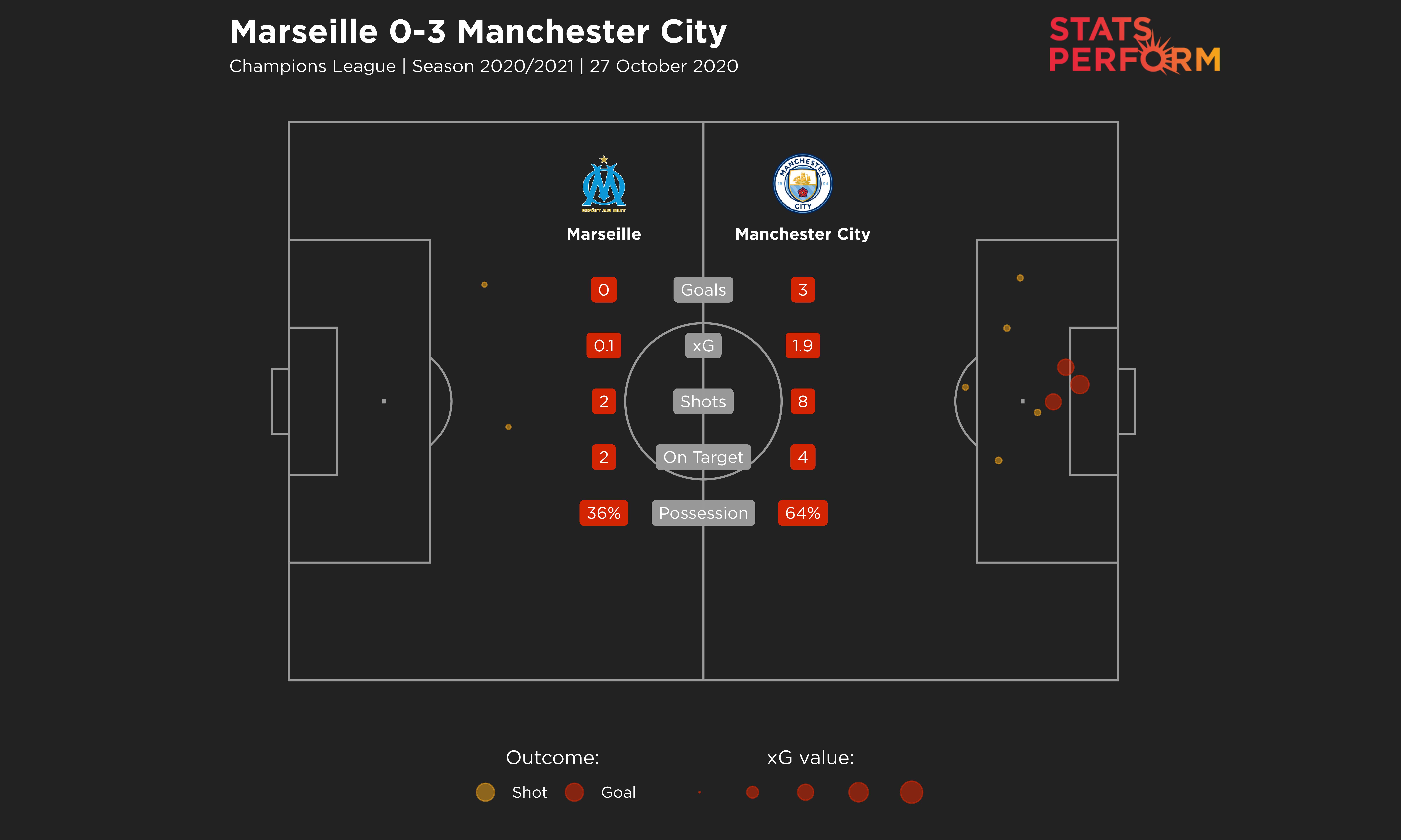 Marseille 0-3 Man City