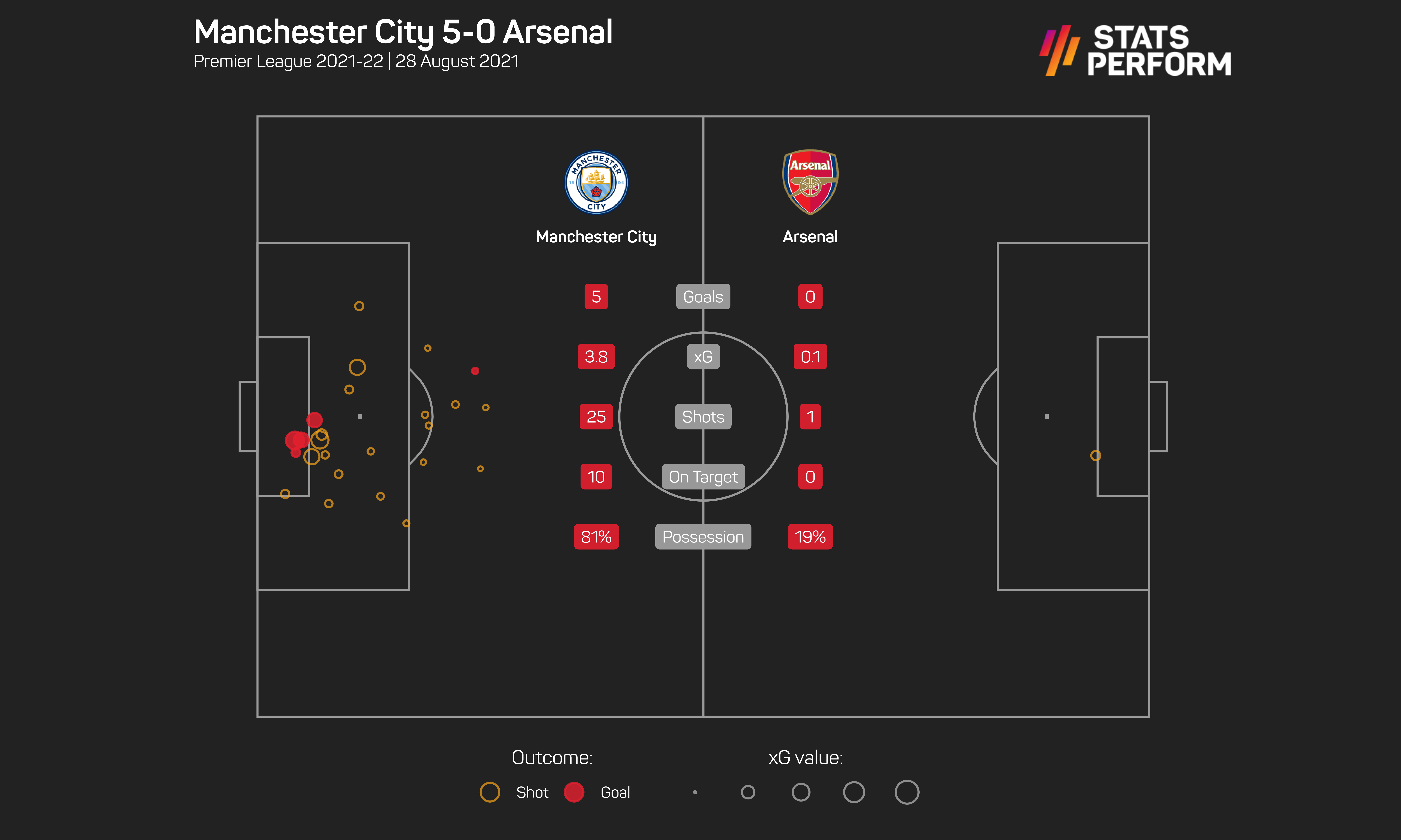 Arsenal's xG value against City was just 0.1