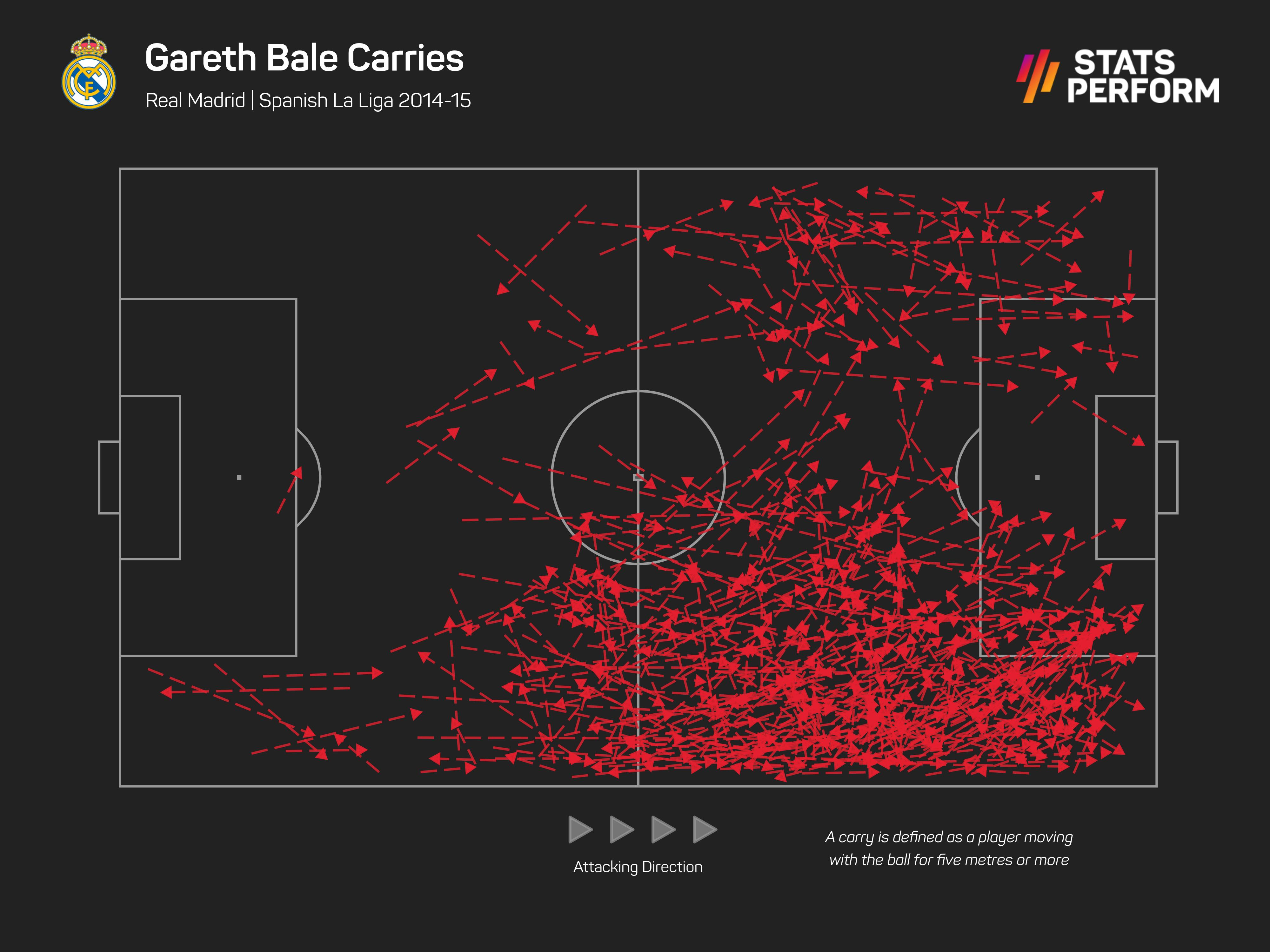 Gareth Bale in Carlo Ancelotti's previous Real Madrid season