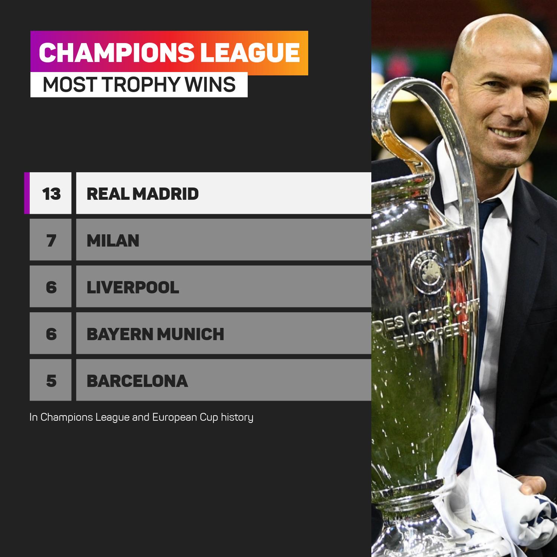 Most Champions League trophies