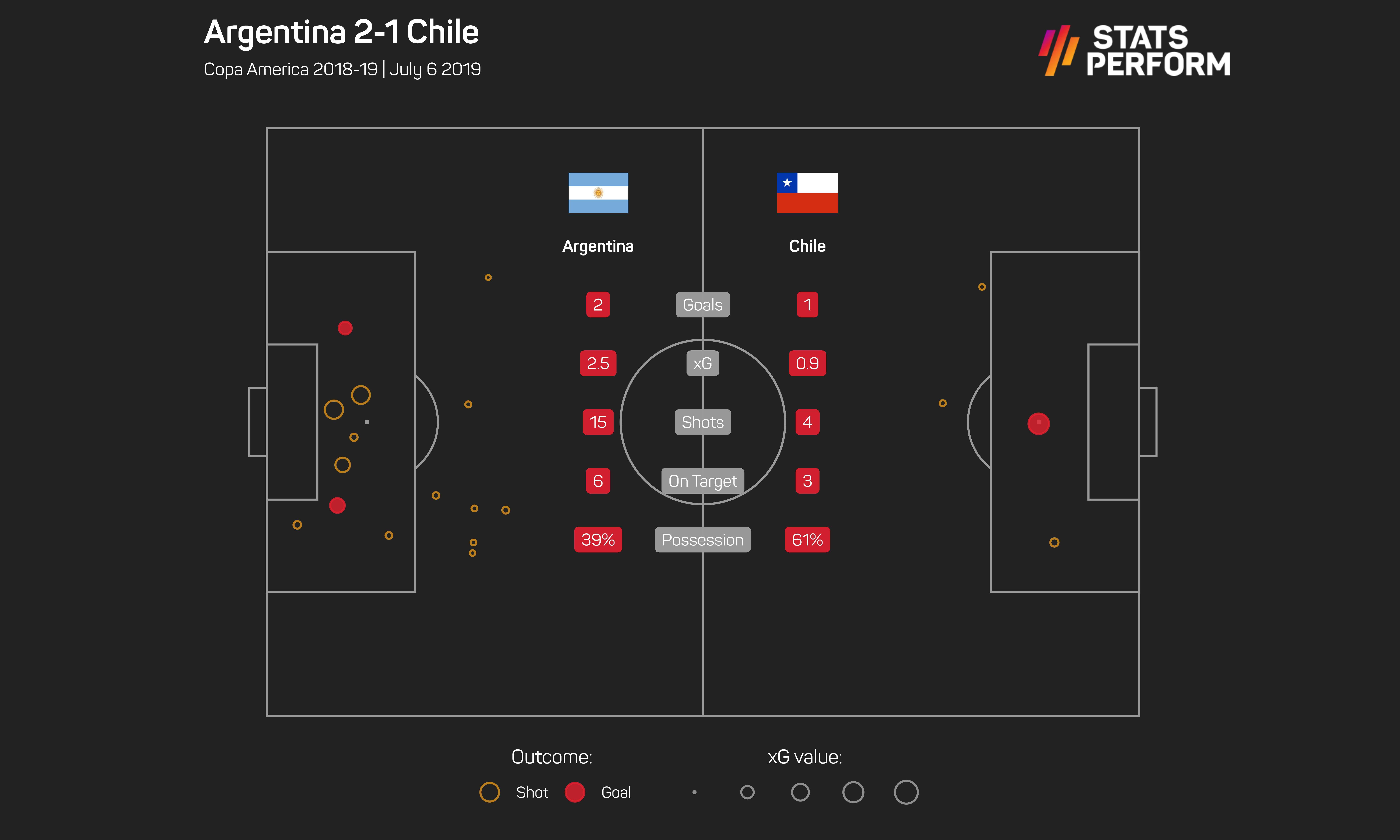 Argentina 2-1 Chile, Copa America 2019