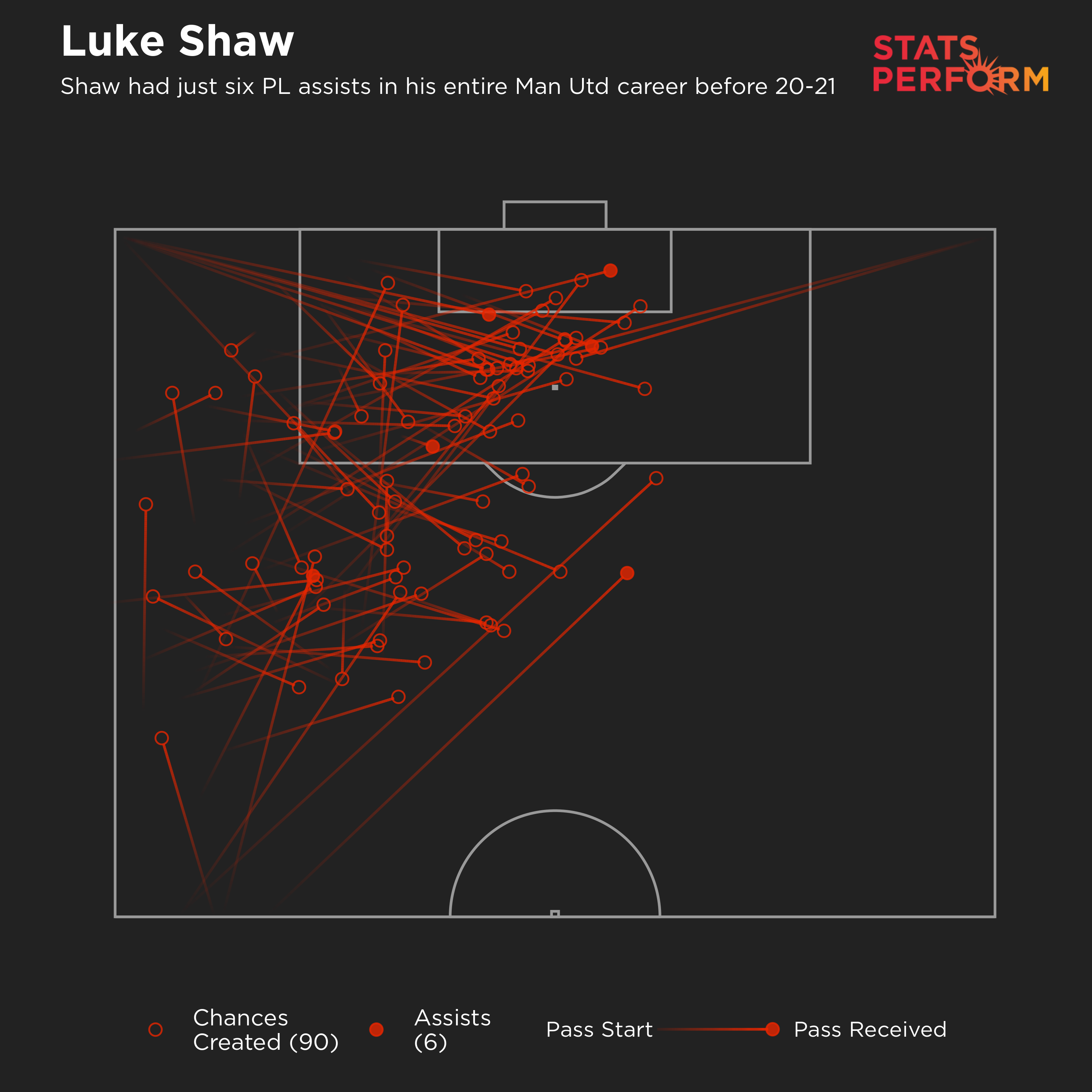 Luke Shaw's chances created for Man United in the Premier League before 2020-21