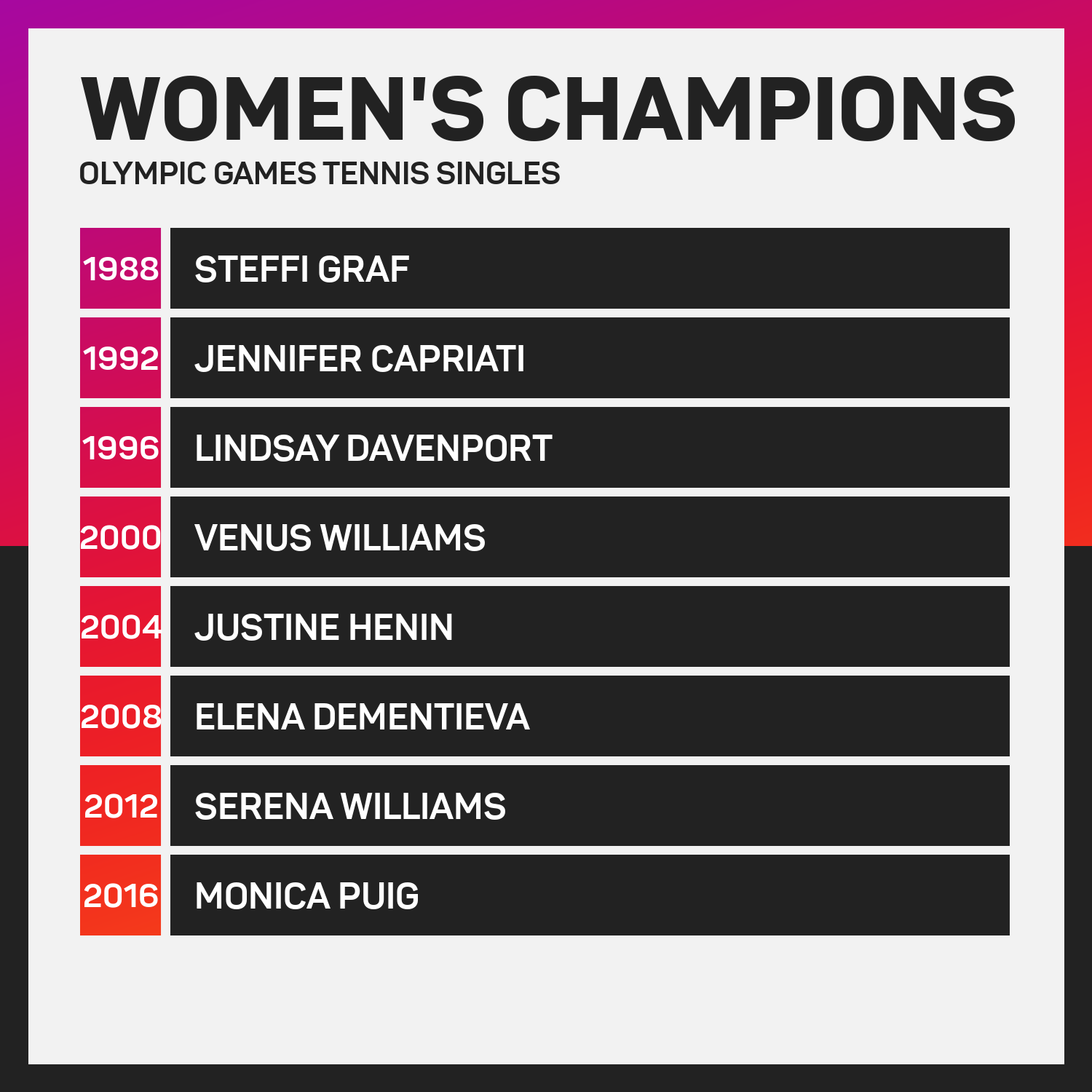 Olympic Games tennis women's singles champions since 1988