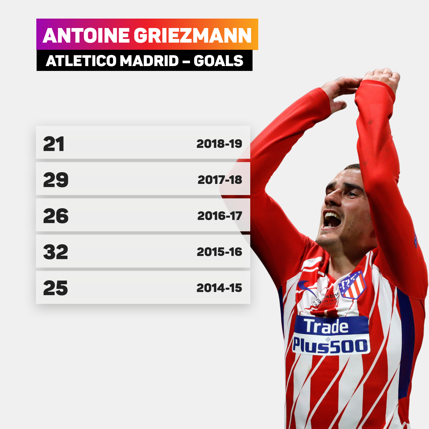 Antoine Griezmann was the picture of consistency for Diego Simeone