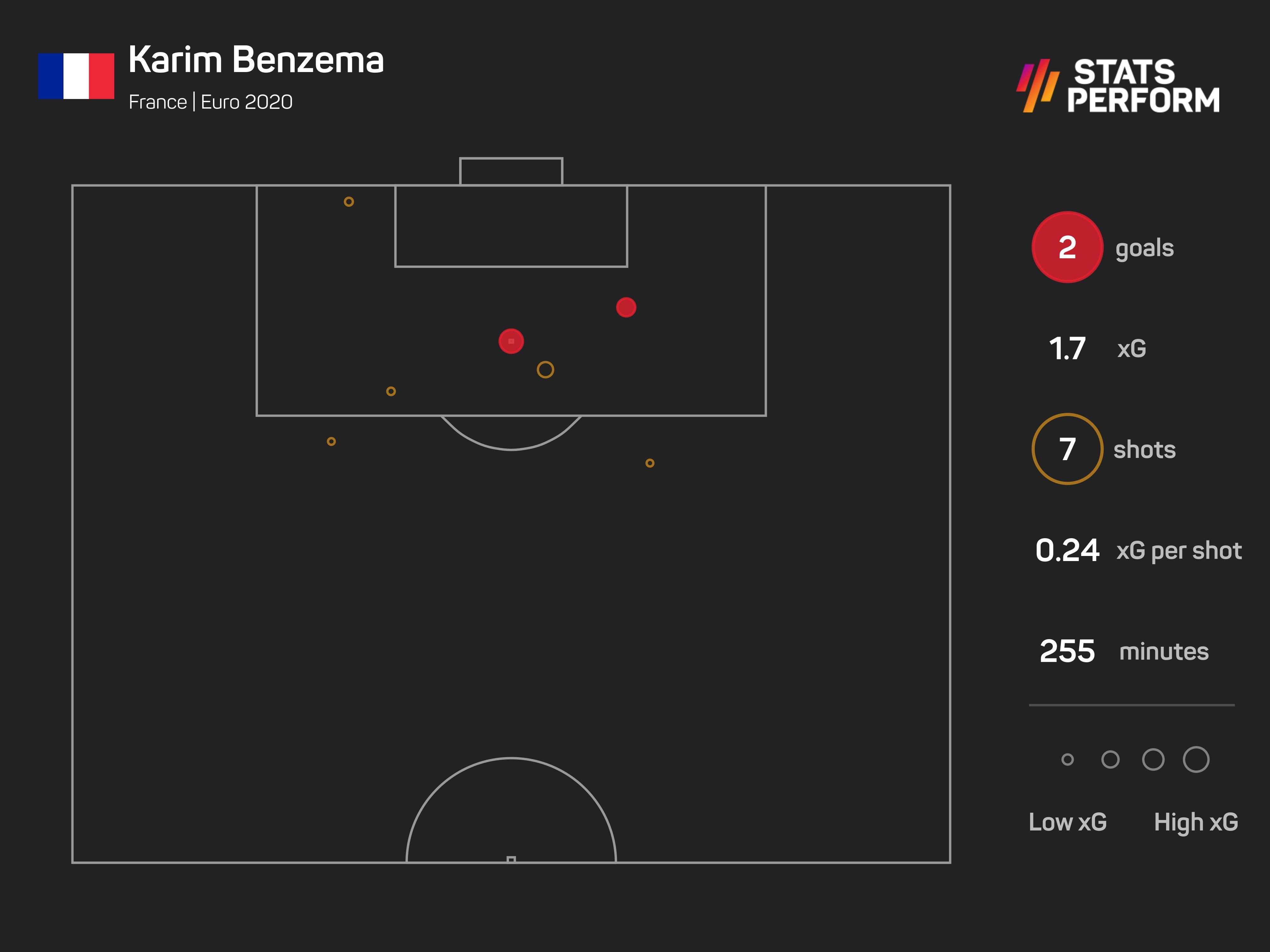 Karim Benzema Euro 2020 xG