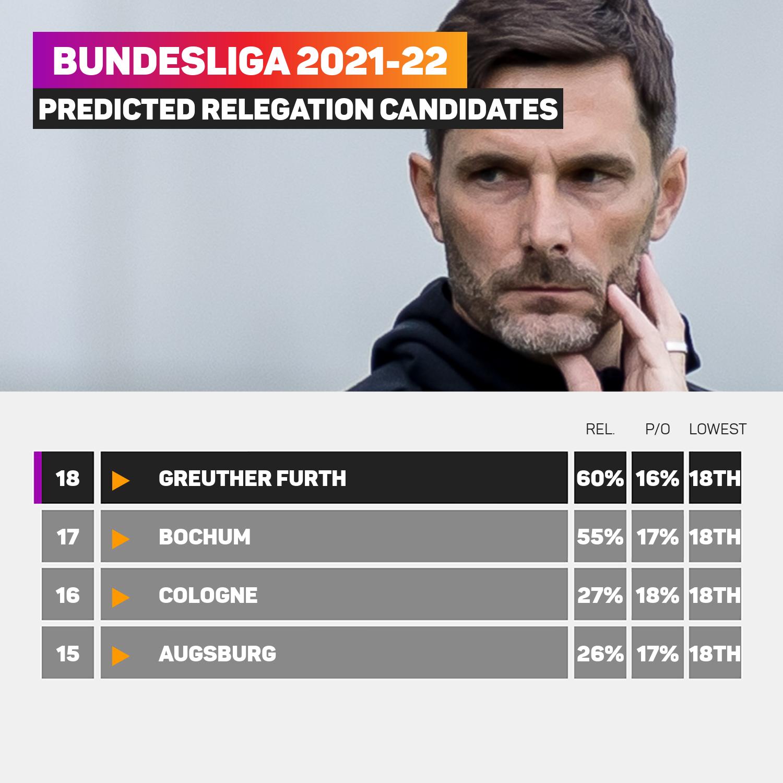 Bundesliga relegation predictor 2021-22