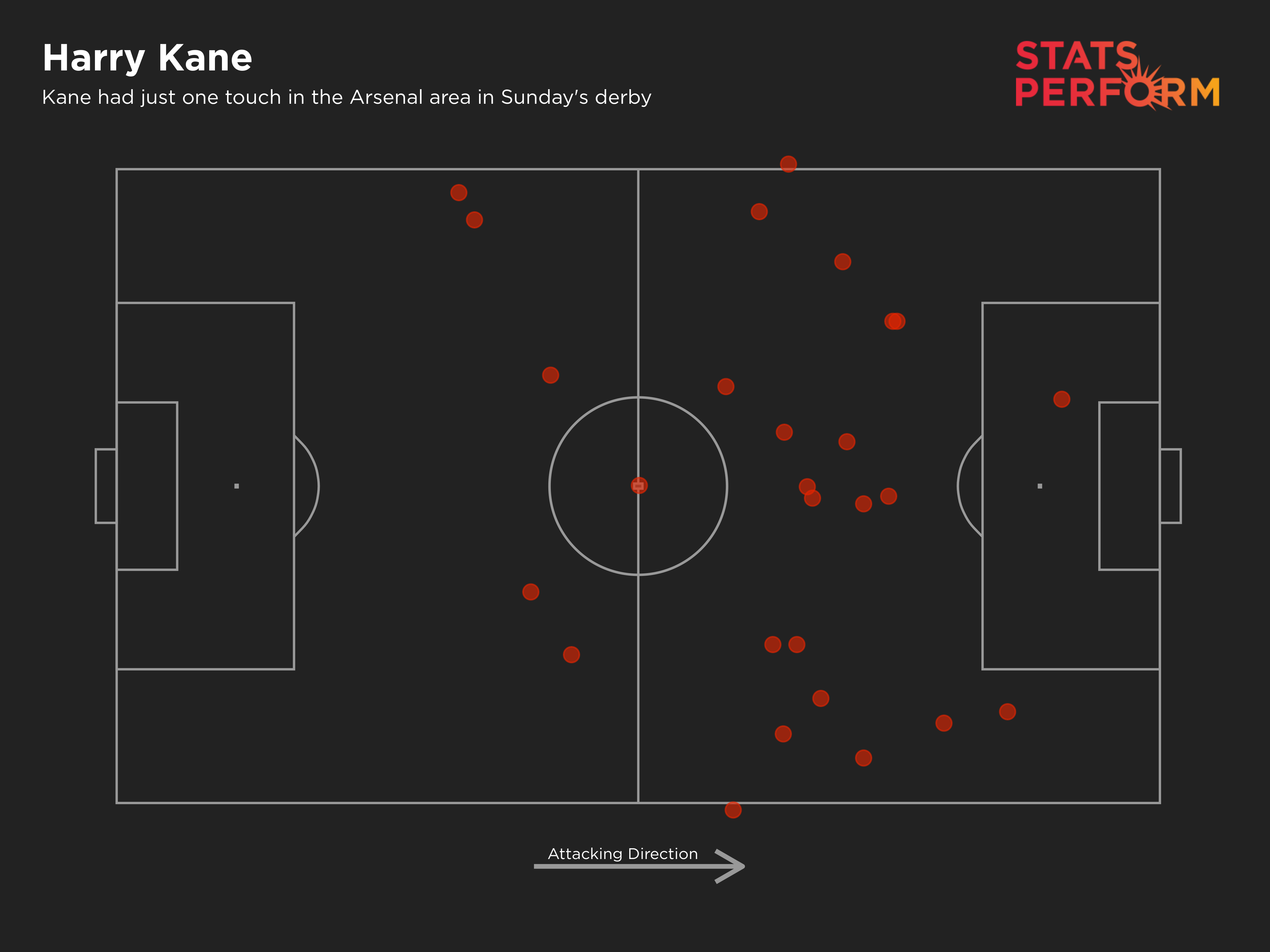 Kane had just one touch in the Arsenal area in Sunday's derby
