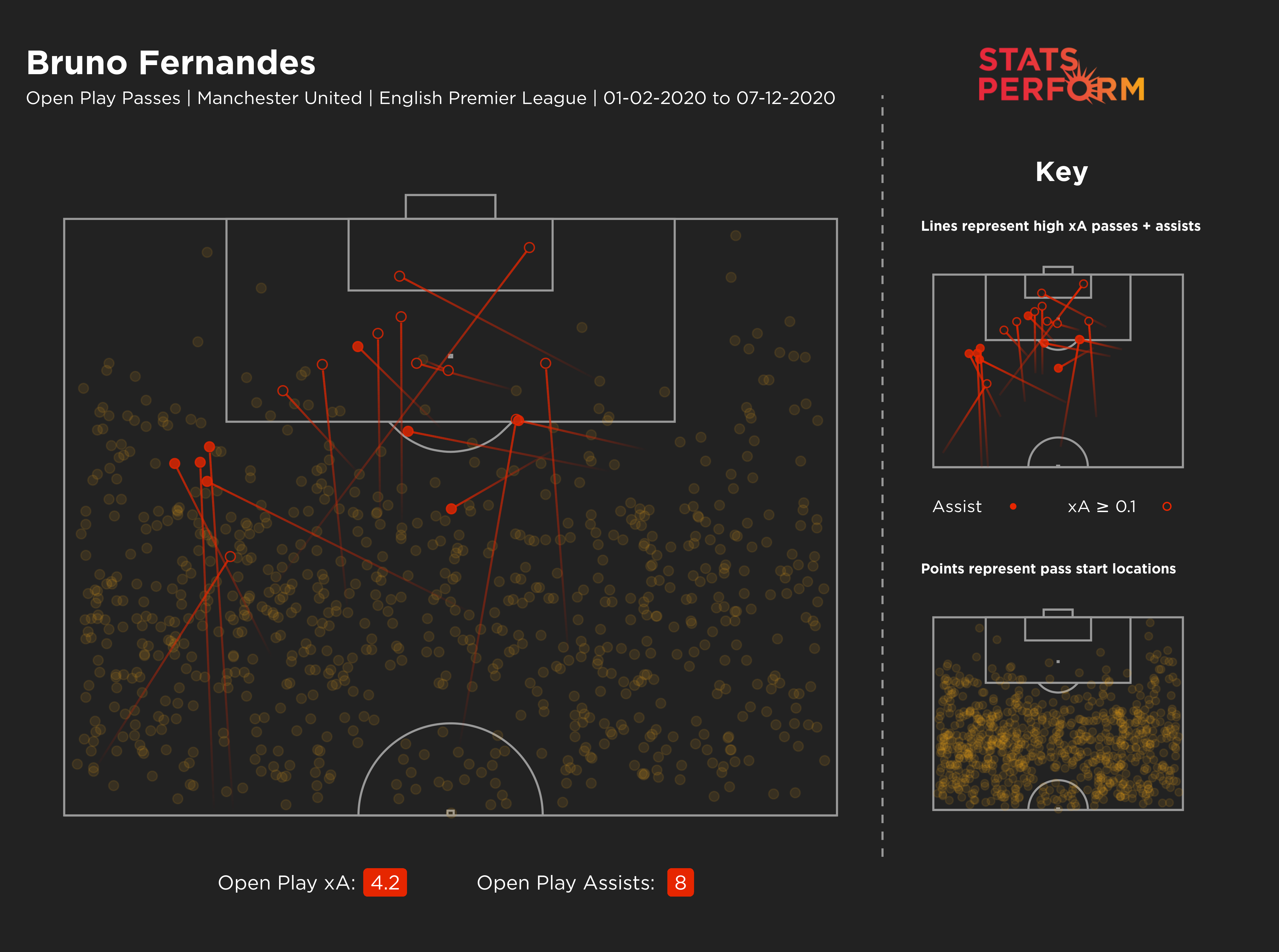Bruno Fernandes' expected assists map
