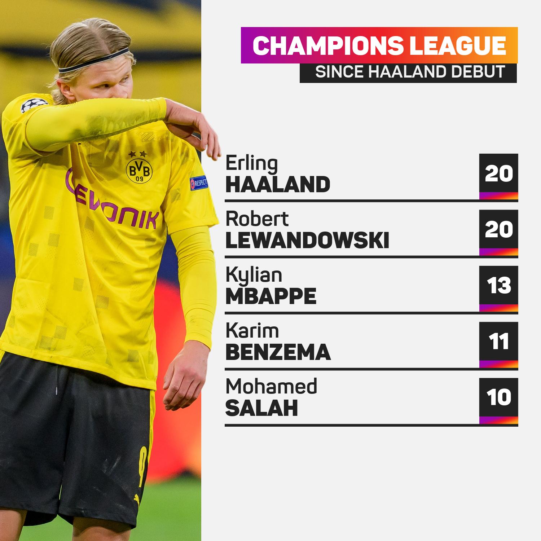 Champions League top goalscorers since Erling Haaland's debut