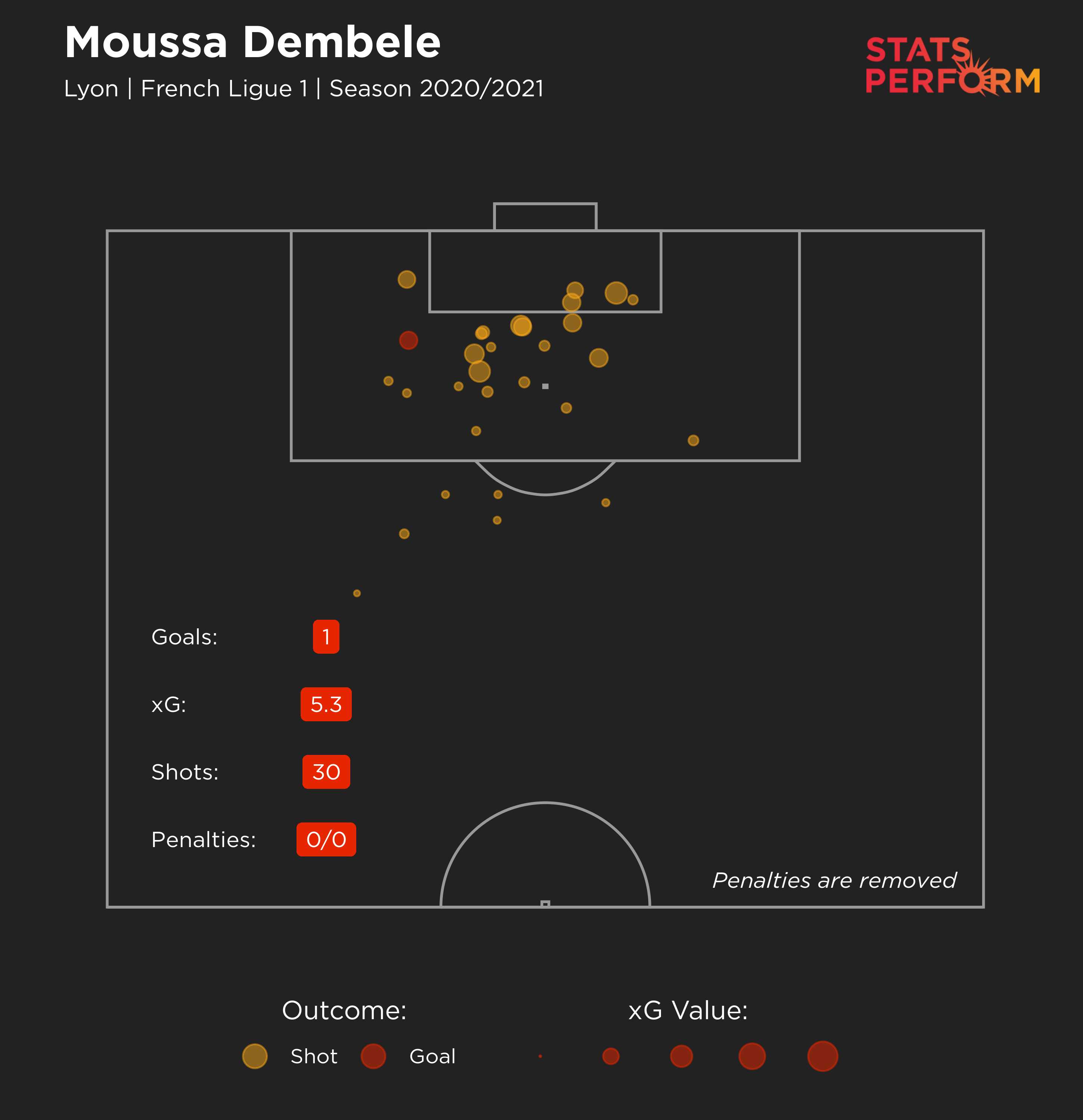 Moussa Dembele's expected goals in the 2020-21 Ligue 1 season