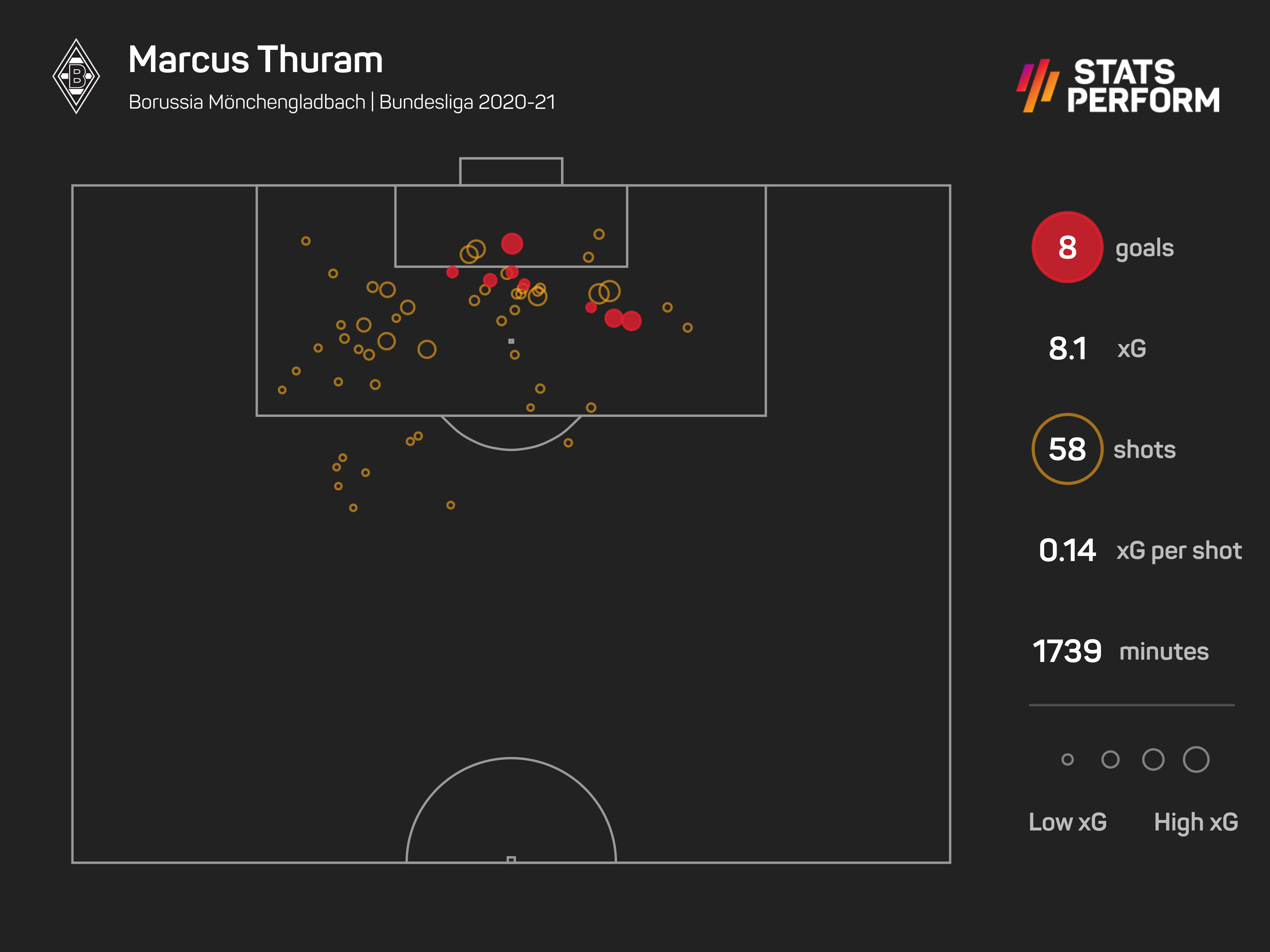 Marcus Thuram could be a strong wildcard option in the box for France