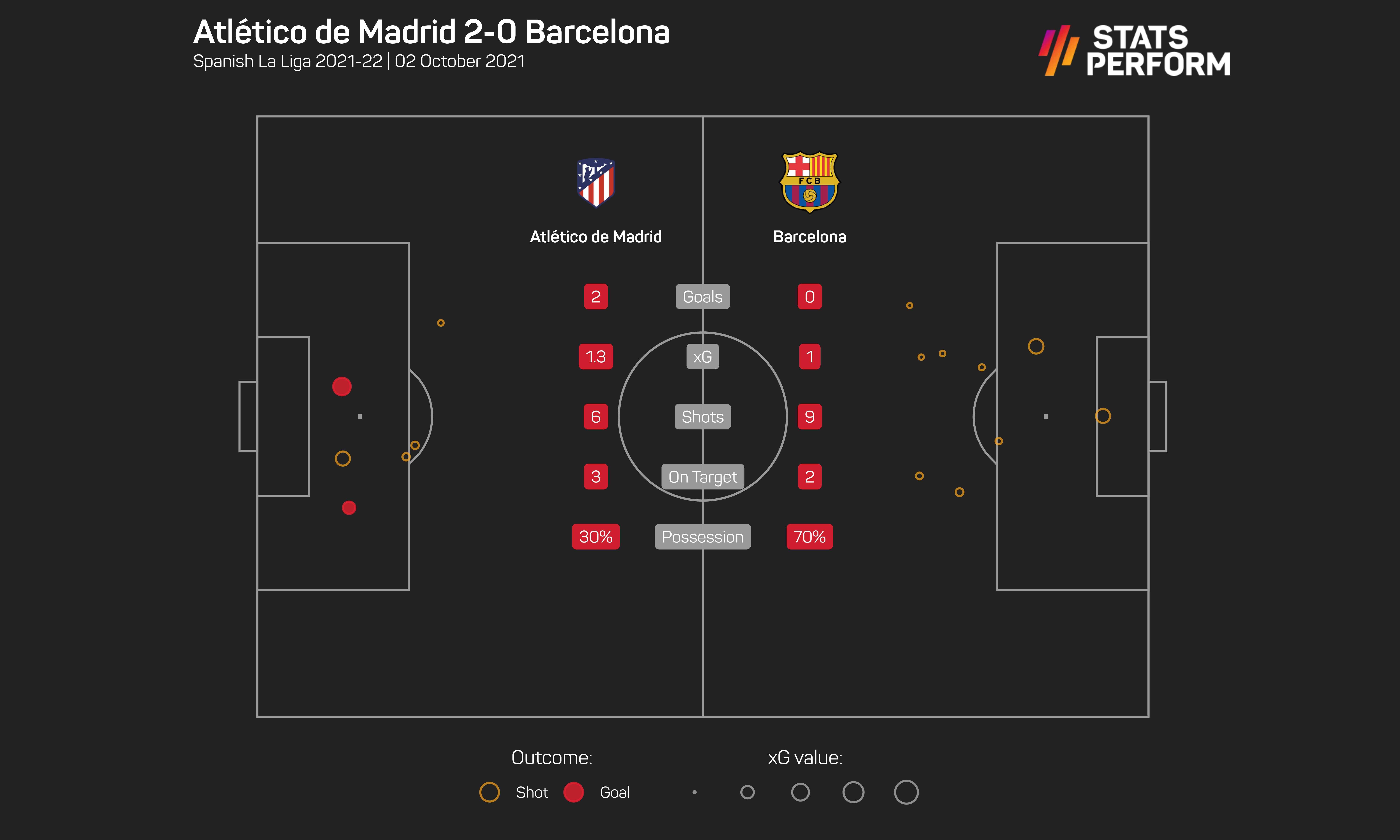 Atletico Madrid twice tore Barcelona apart