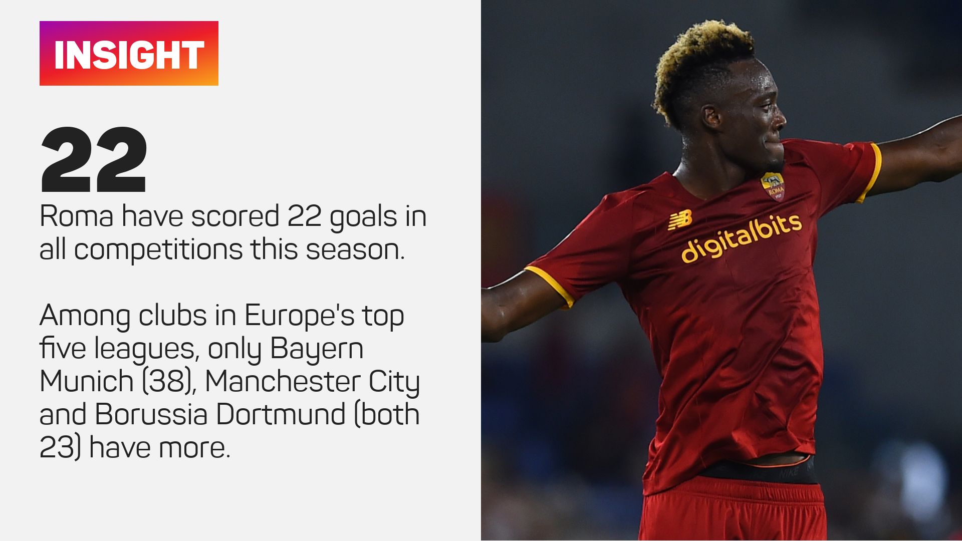 Roma have scored 22 goals this season