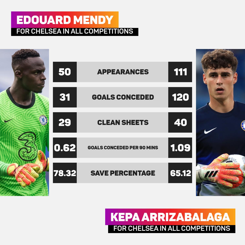 Edouard Mendy boasts a better record than Kepa Arrizabalaga for Chelsea