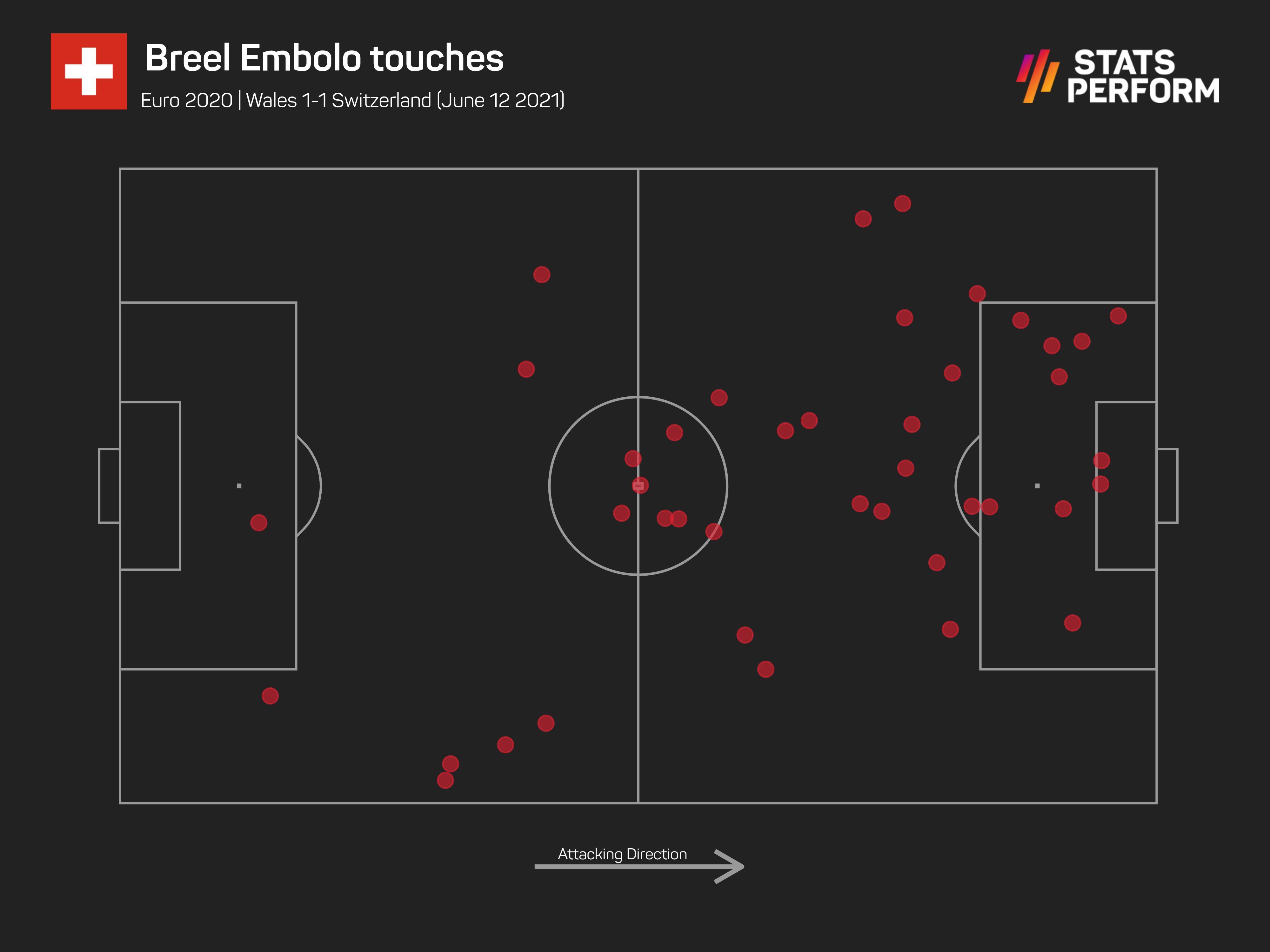 Breel Embolo touches against Wales