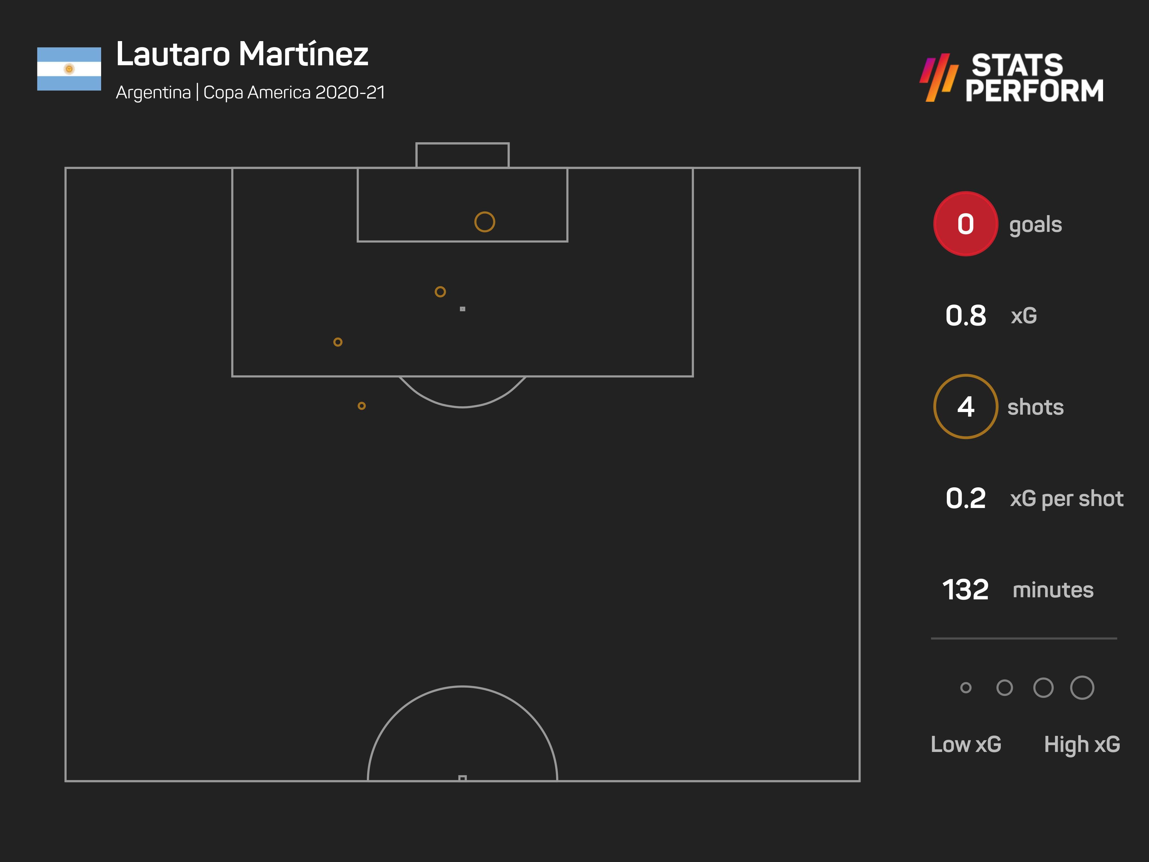 Lautaro Martinez so far at the Copa America