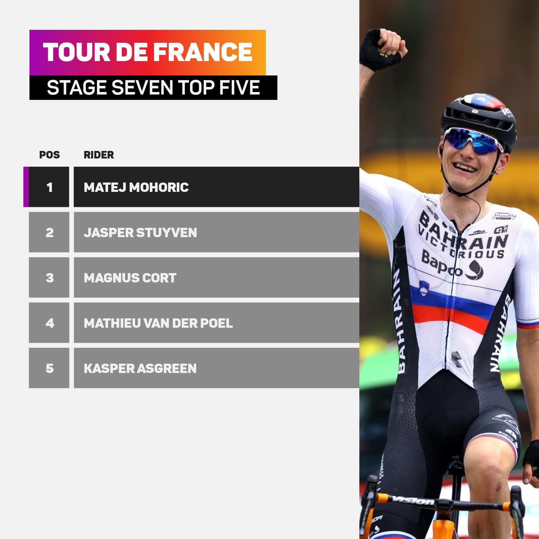Matej Mohoric won stage seven of the Tour de France