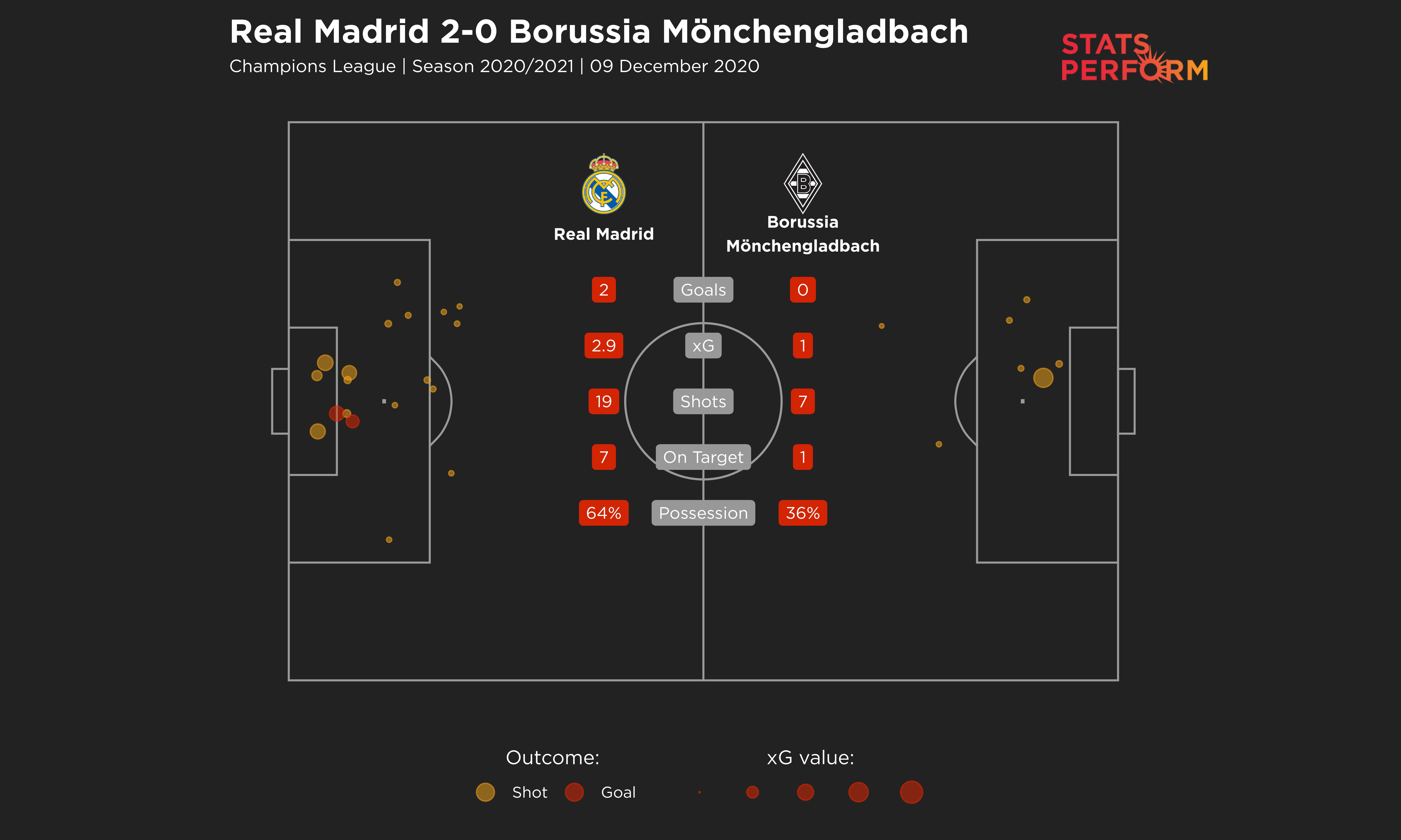 Real Madrid v Borussia Monchengladbach shots