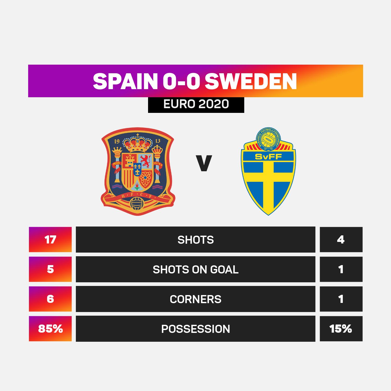 Spain versus Sweden