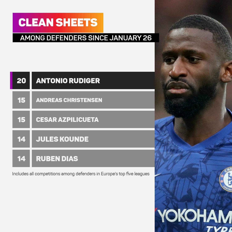 Antonio Rudiger has helped Chelsea to 20 clean sheets under Thomas Tuchel