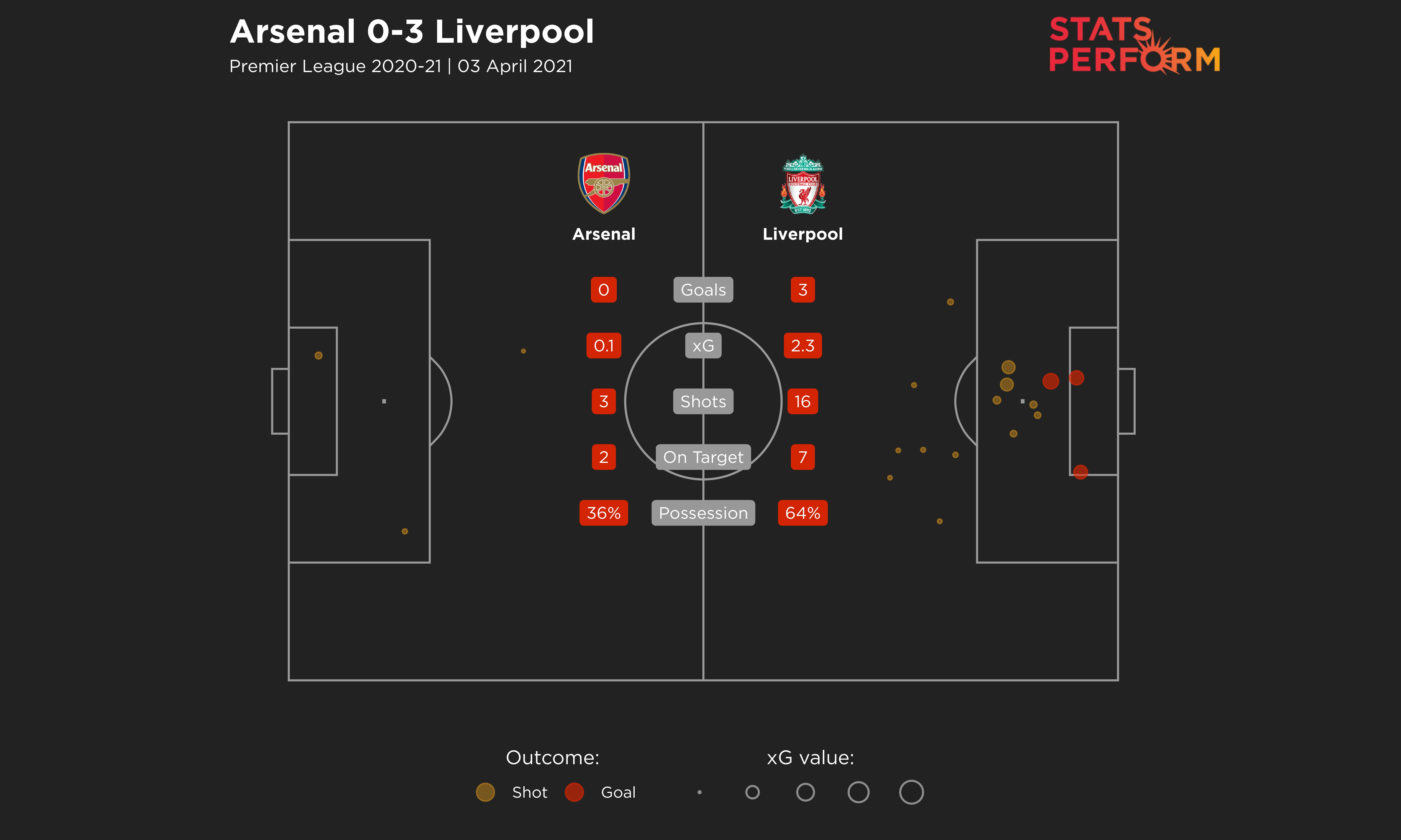 Arsenal's 3-0 defeat to Liverpool