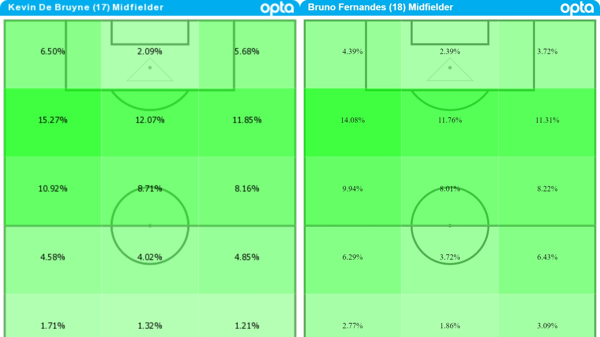 Kevin De Bruyne and Bruno Fernandes Premier League 2020-21 touchmaps