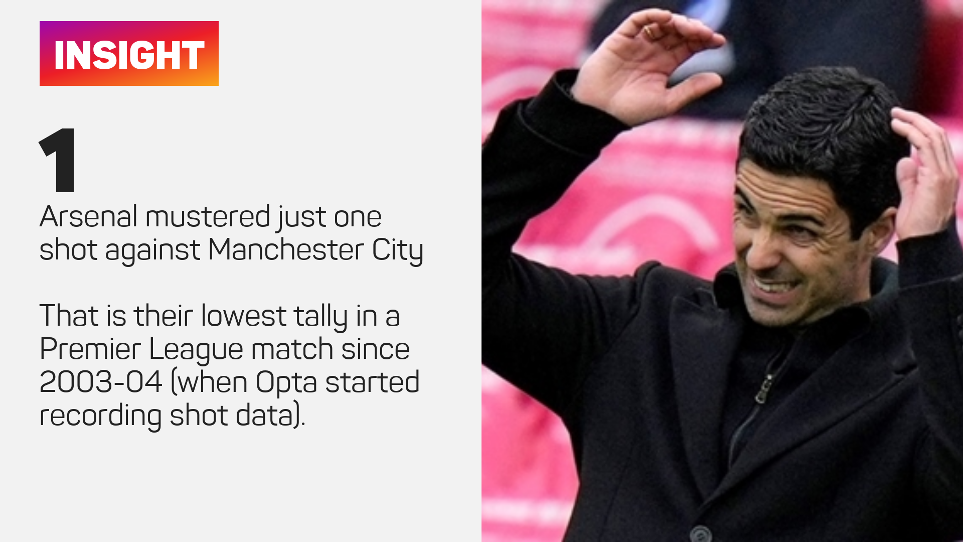 Arsenal had just one shot against Manchester City