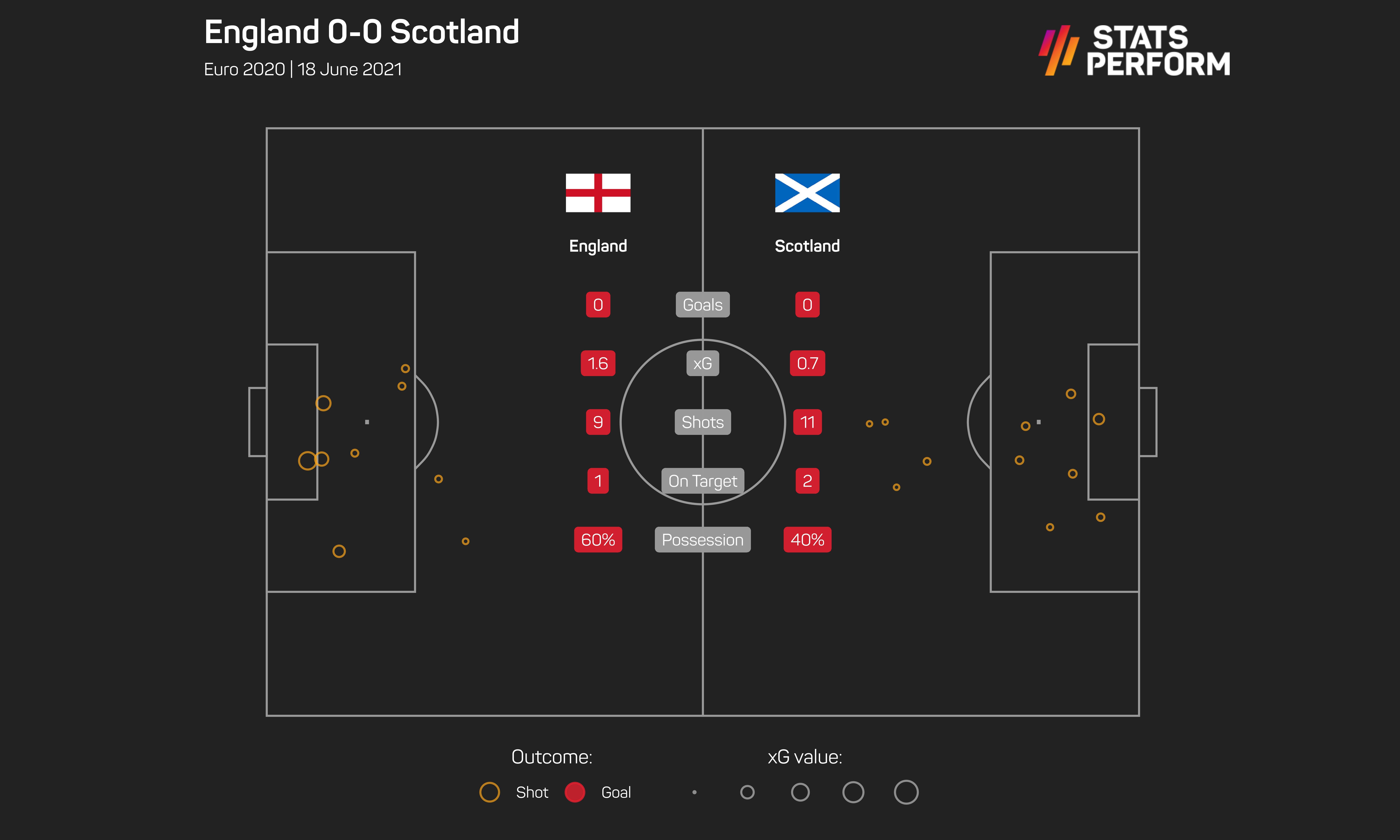 England 0-0 Scotland
