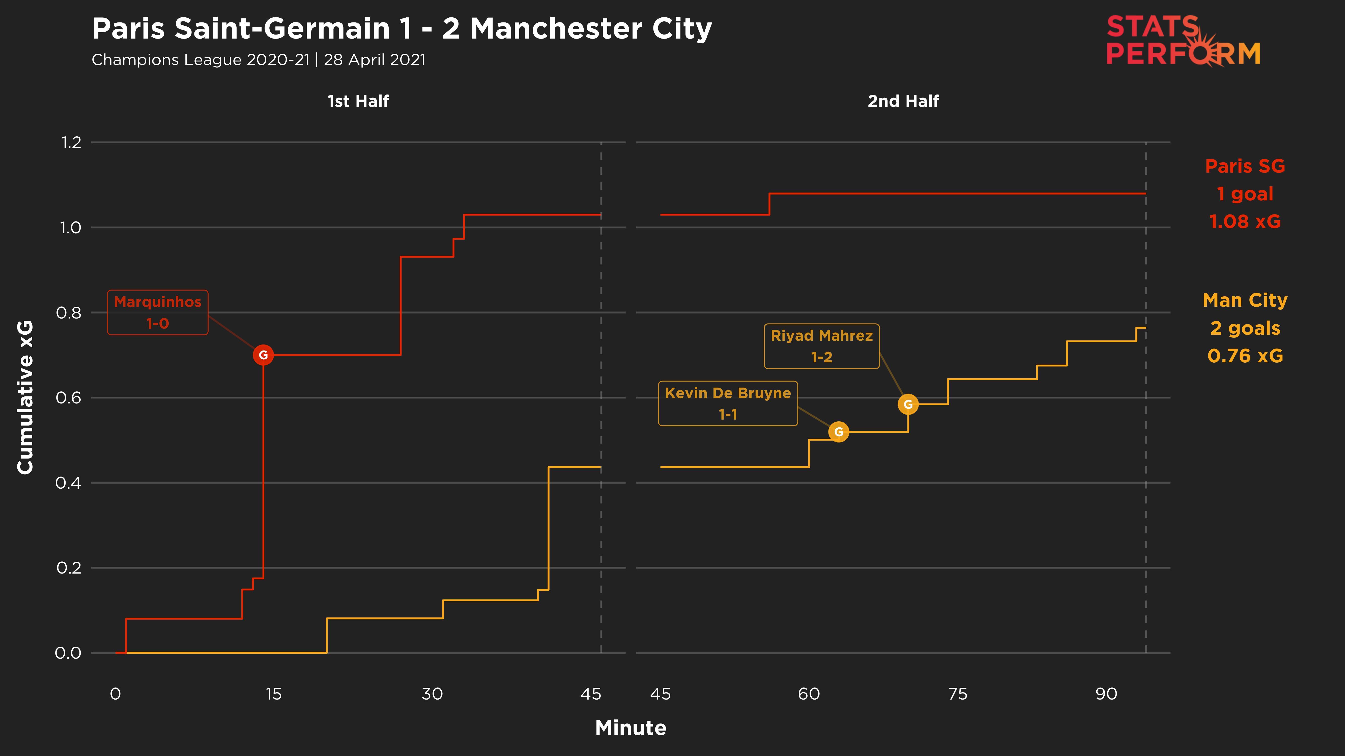 PSG 1-2 Man City