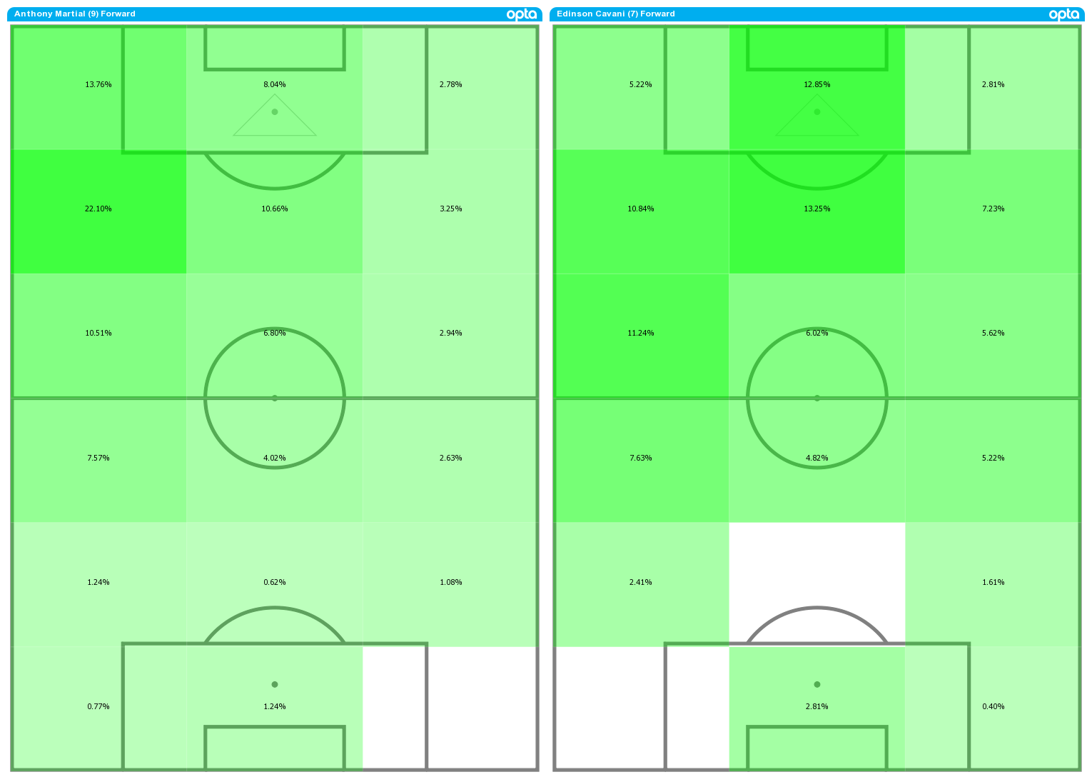 Anthony Martial (L) and Edinson Cavani (R) average position activity maps for 2020-21