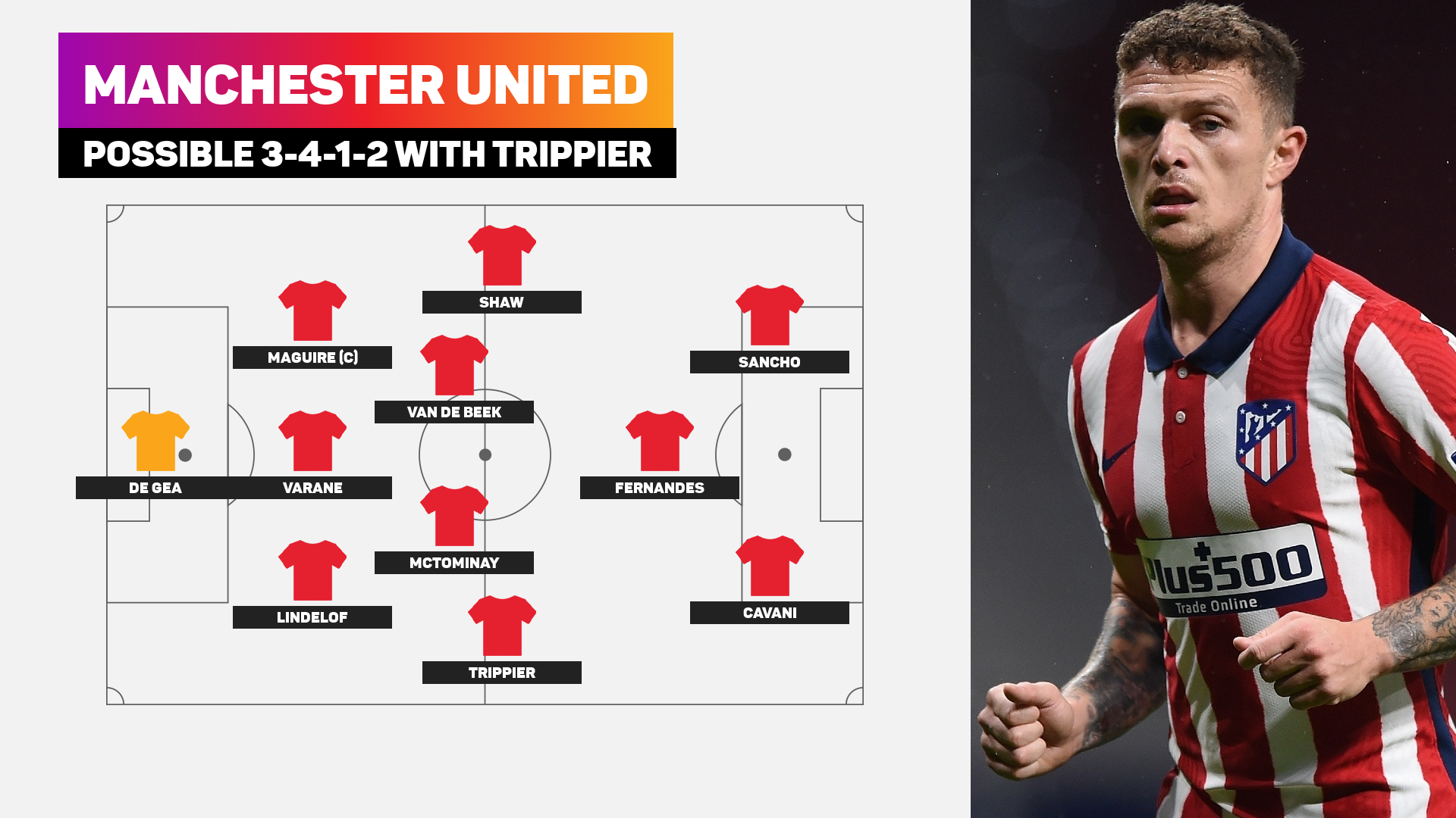 Man Utd possible line-up with Trippier
