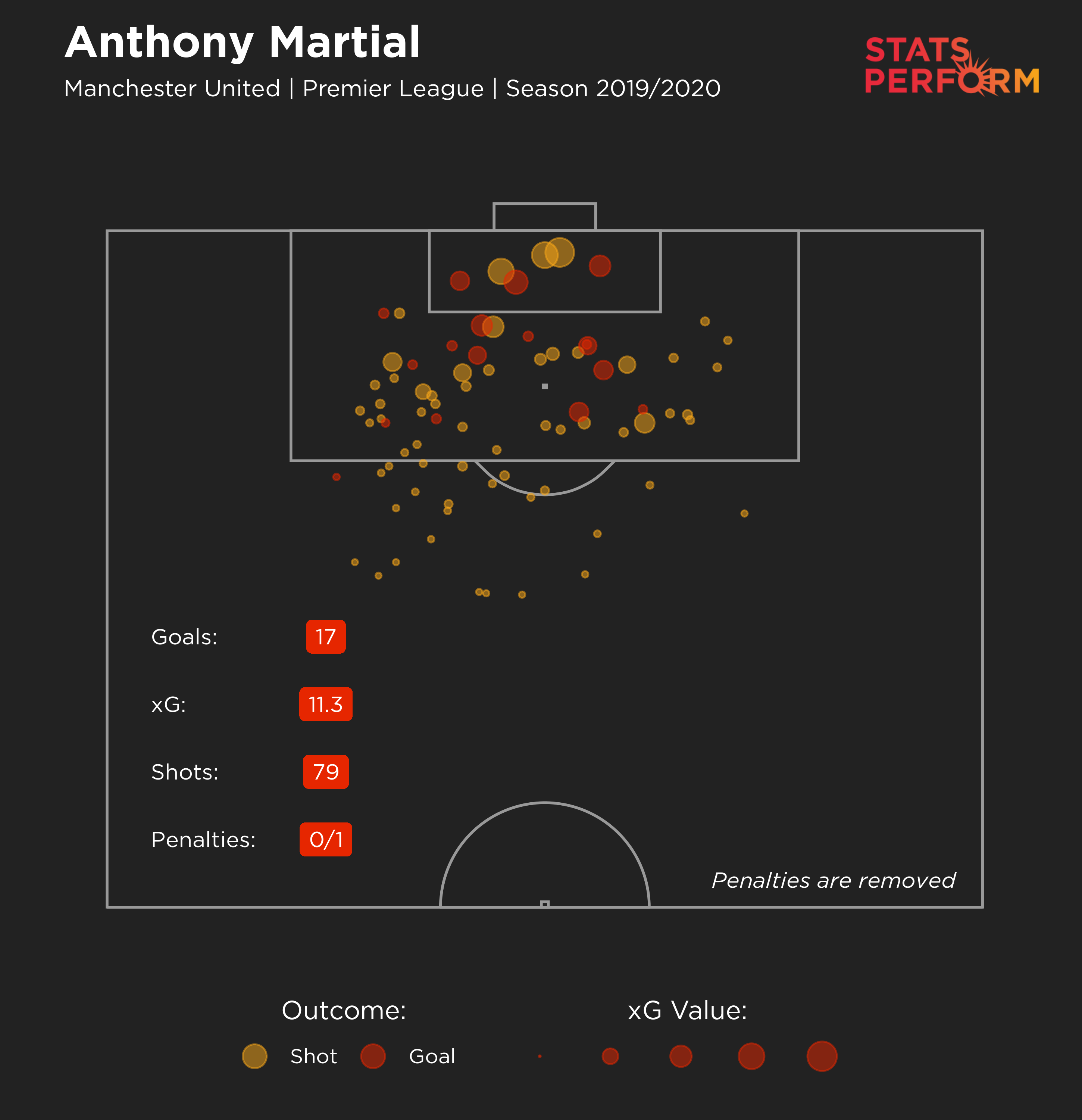 Anthony Martial's xG maps for 2019-20