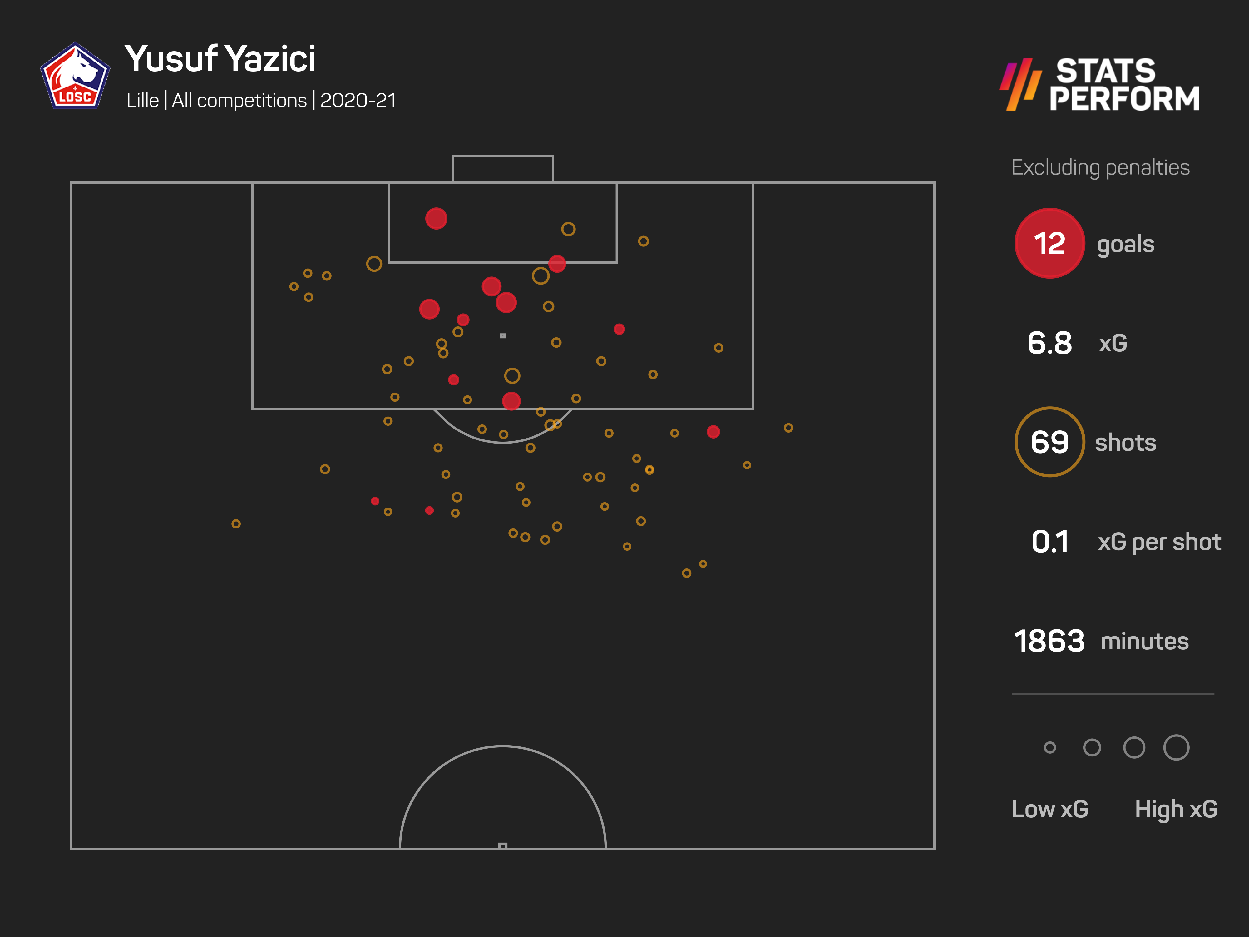 Yusuf Yazici was a real source of goals for Lille despite not being a regular starter
