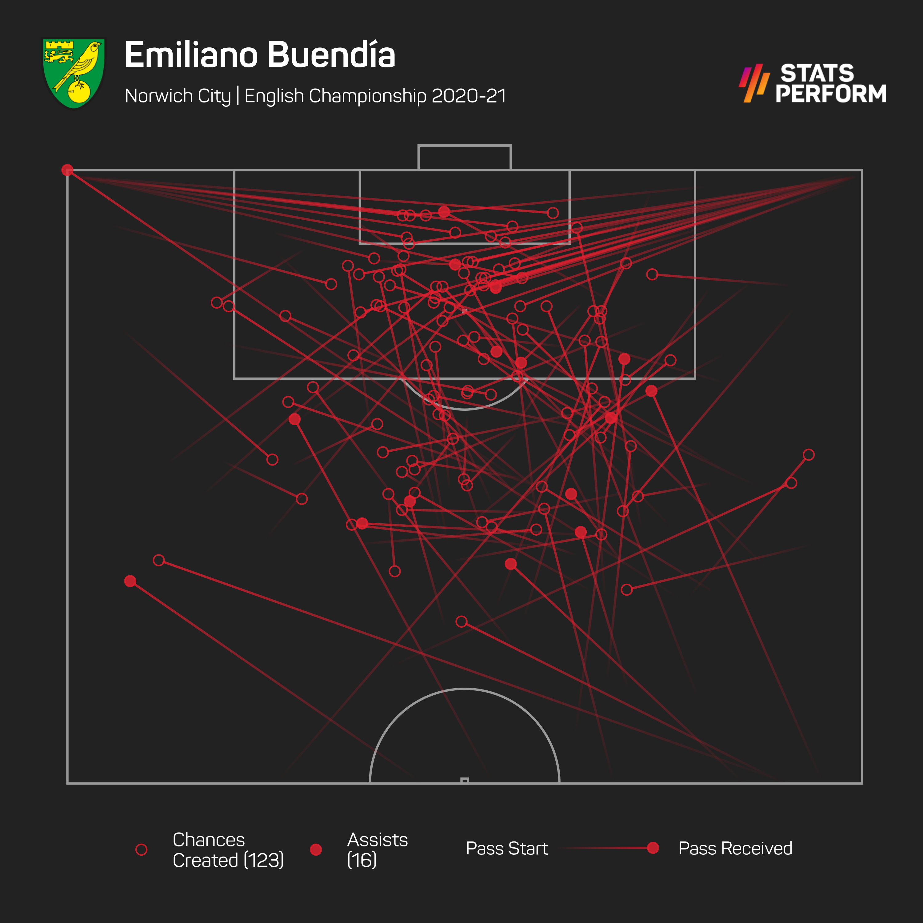 No one created anywhere near as many chances as Buendia in 2020-21