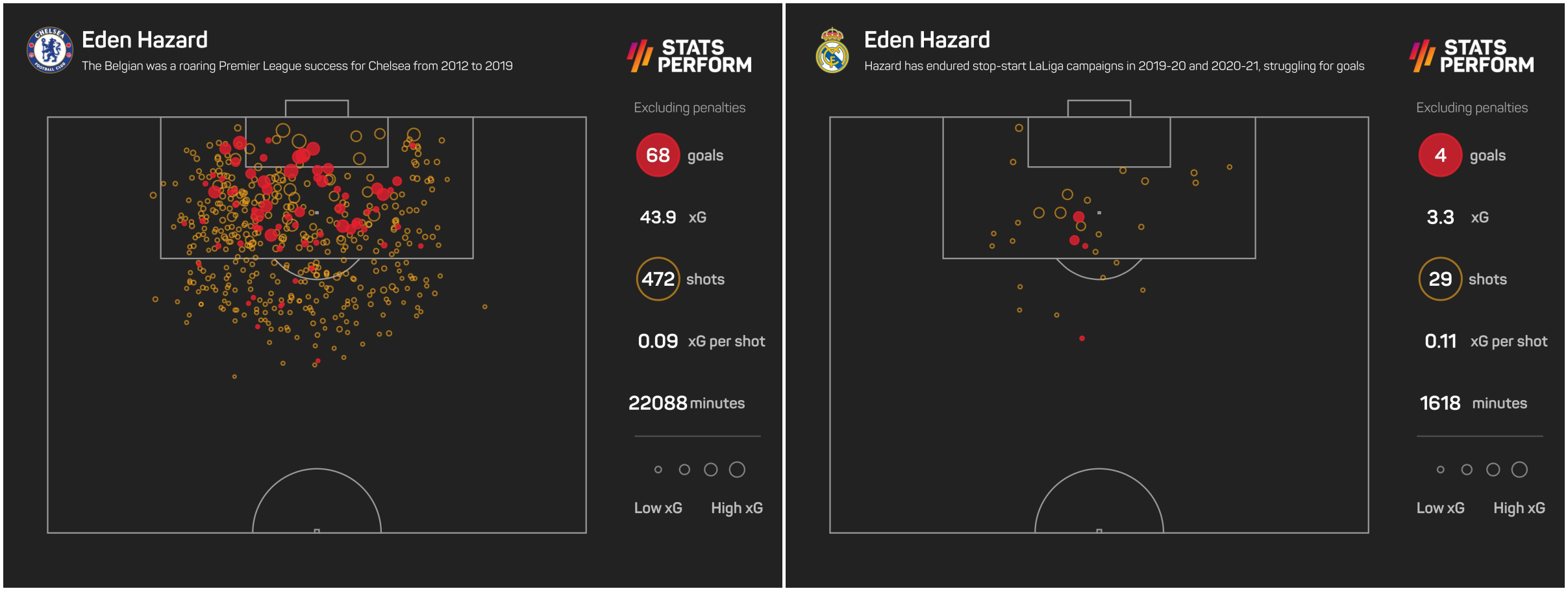 Eden Hazard xG with Chelsea and Real Madrid