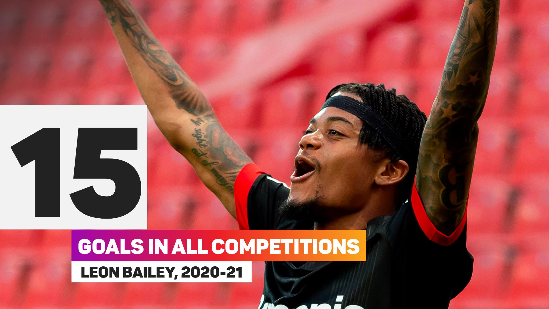 Leon Bailey excelled last season