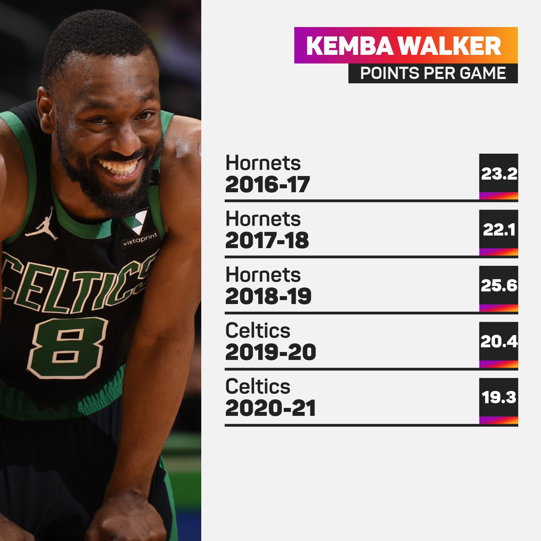 Kemba Walker's past five seasons