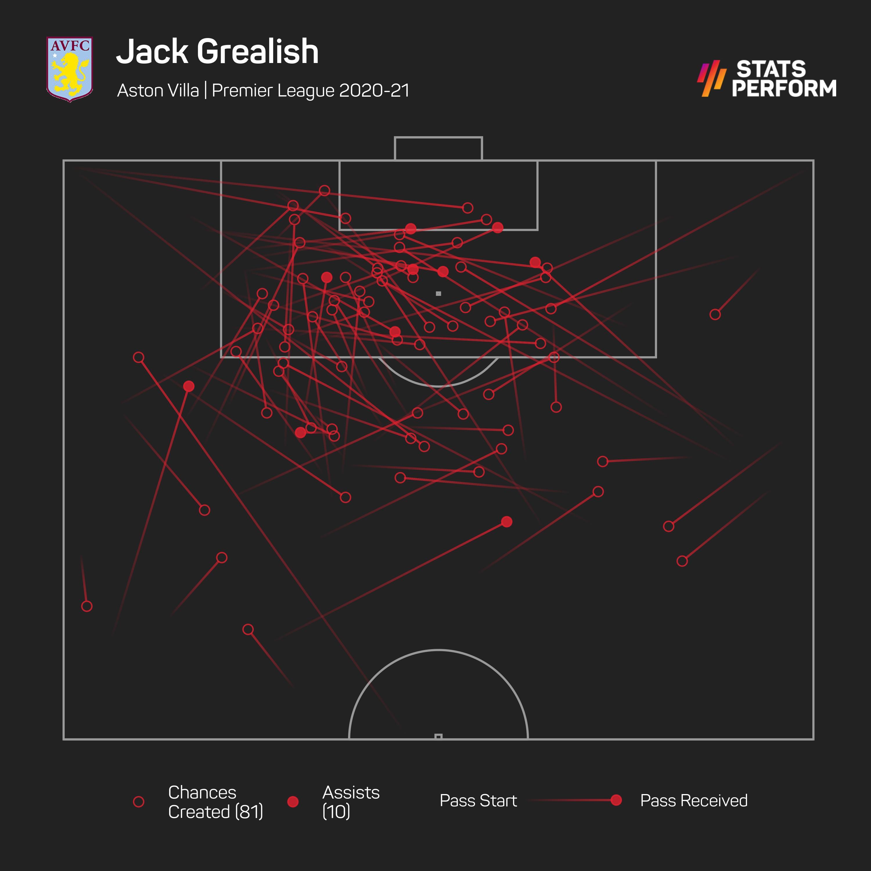 Jack Grealish: chance-creating carries
