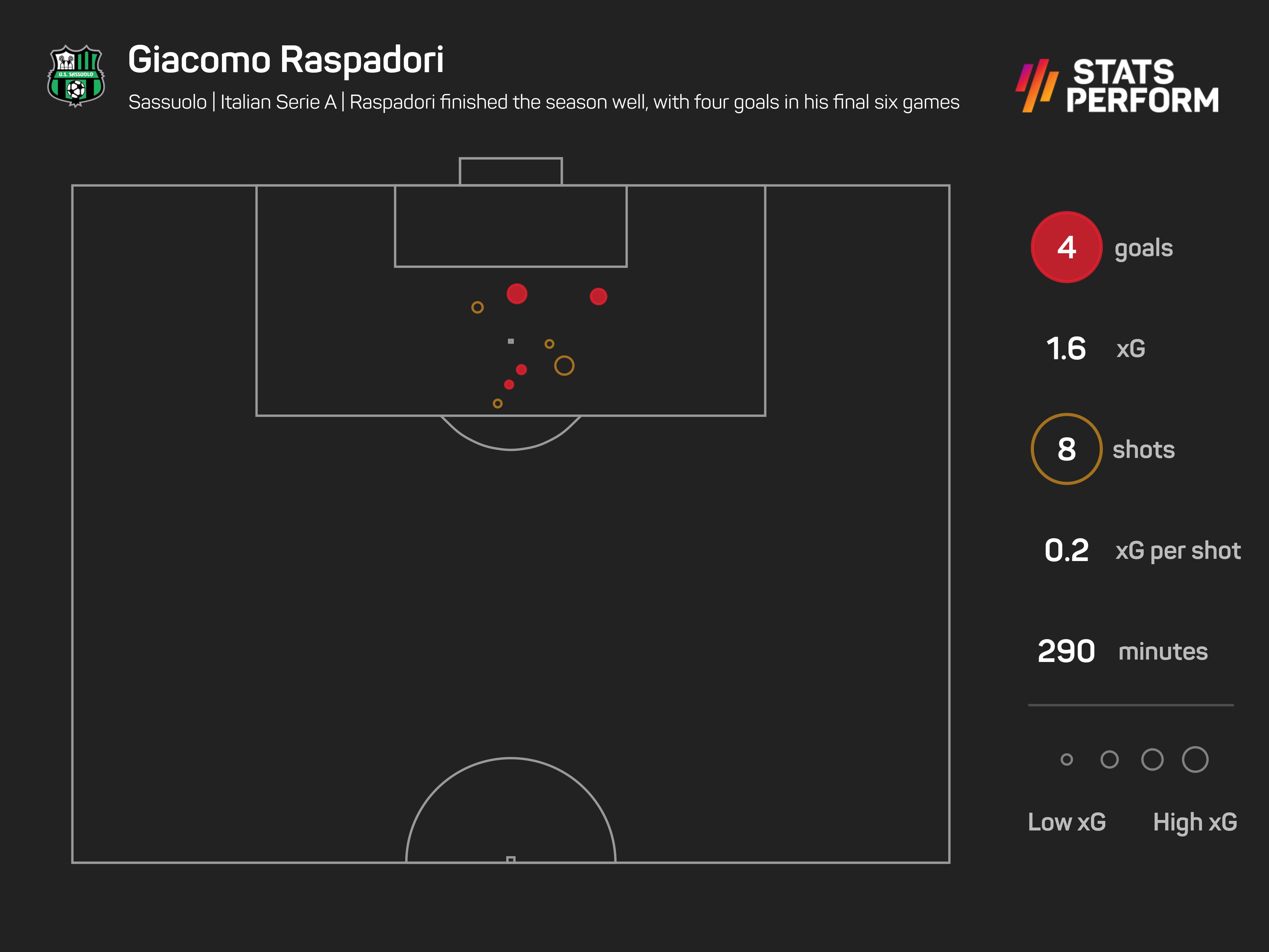 Giacomo Raspadori finished the season impressively