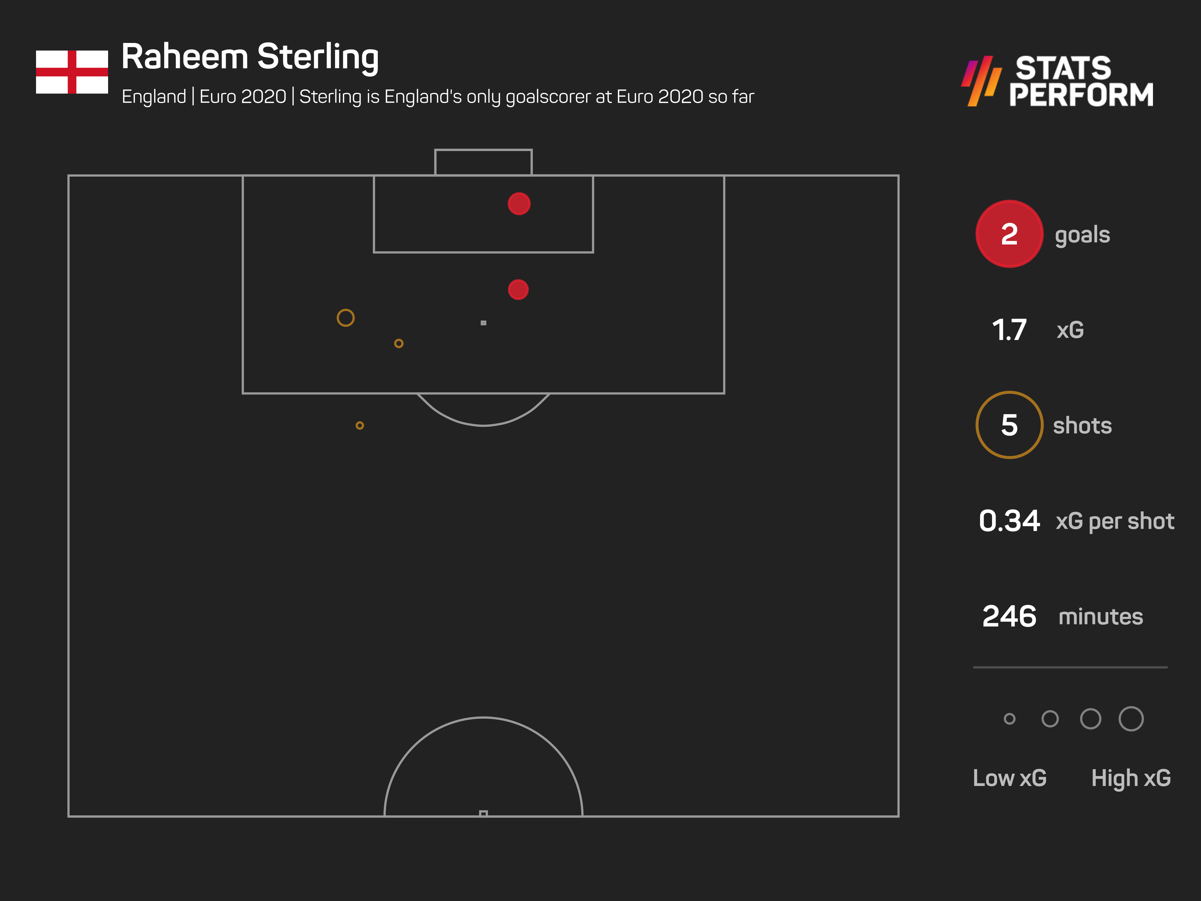 Sterling is England's only goalscorer at Euro 2020 so far