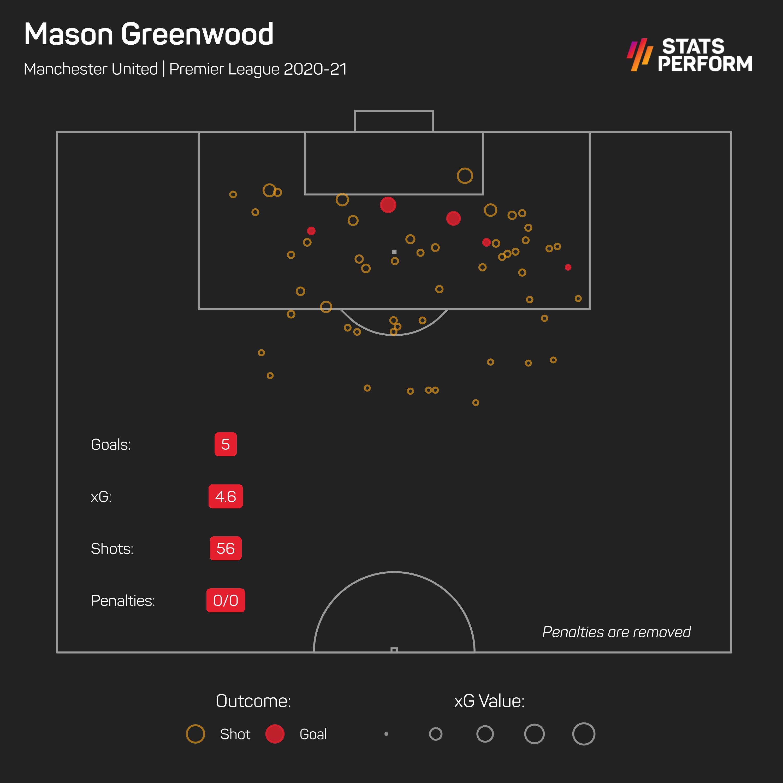 Mason Greenwood xG 2020-21