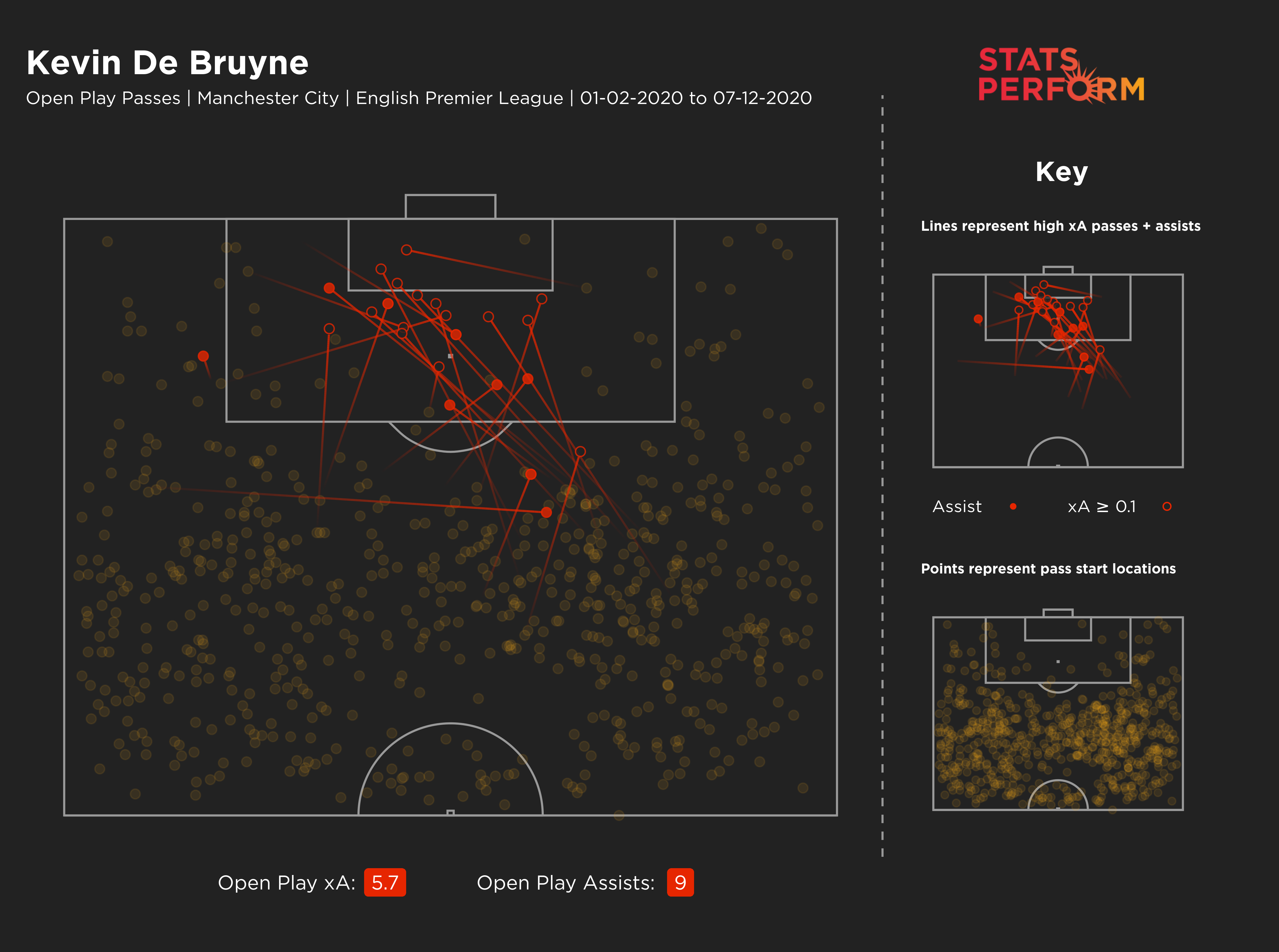 Kevin De Bruyne's expected assists map