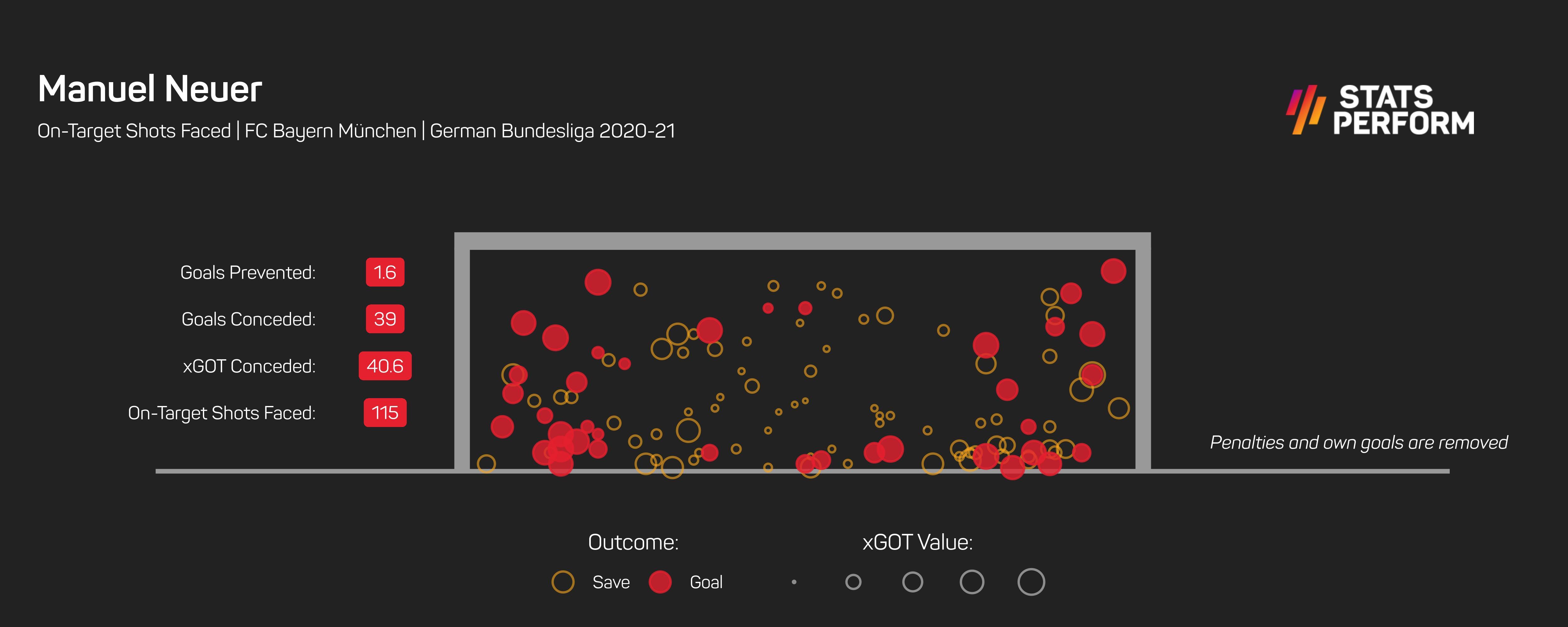 Manuel Neuer xGOT Bundesliga 2020-21