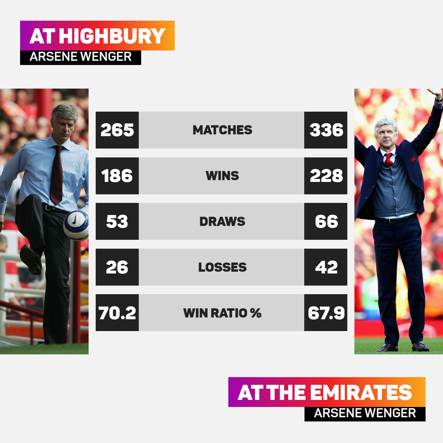 Arsene Wenger presided over more games at the Emirates than at Highbury