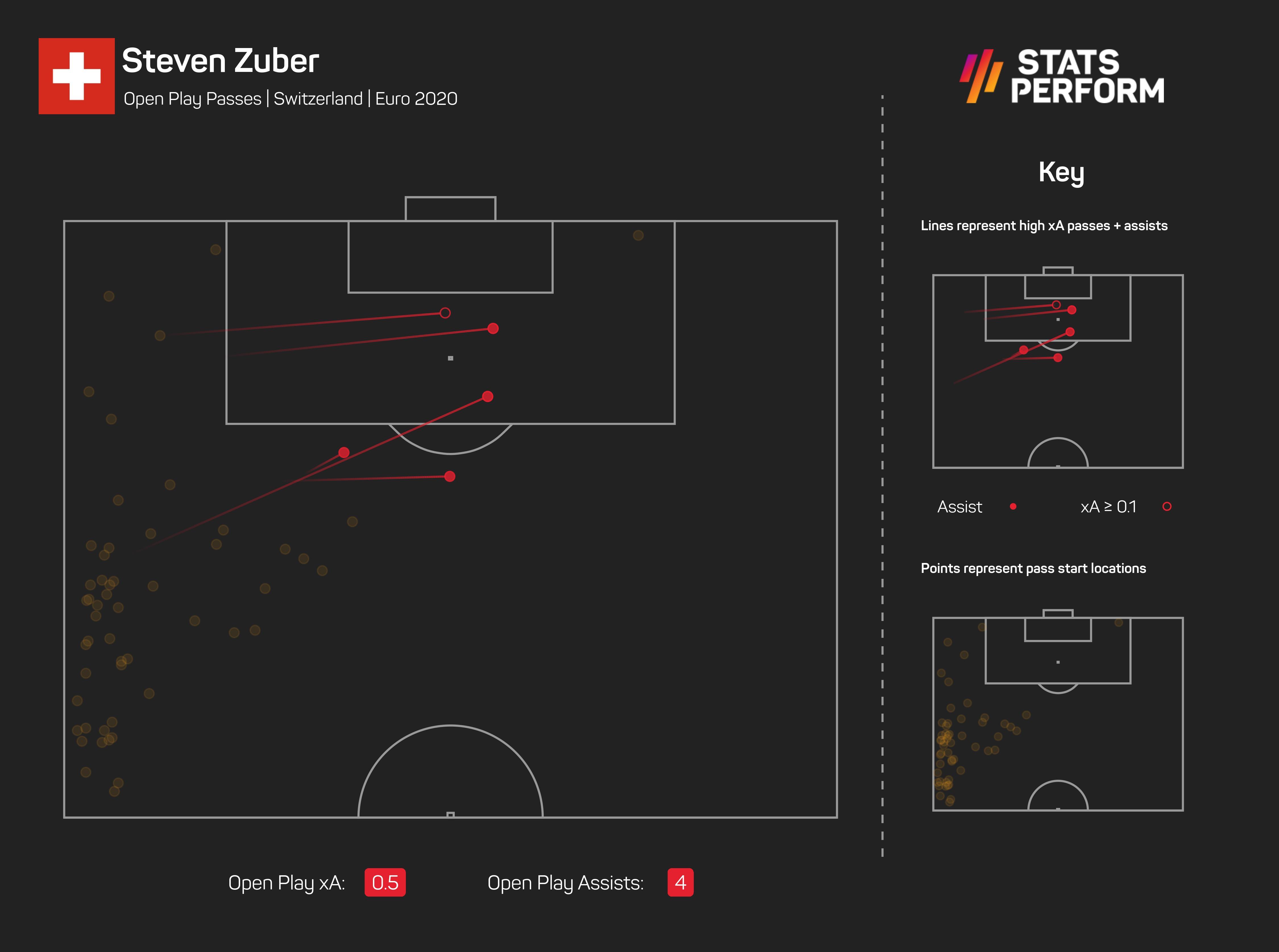 Steven Zubar xA Euro 2020