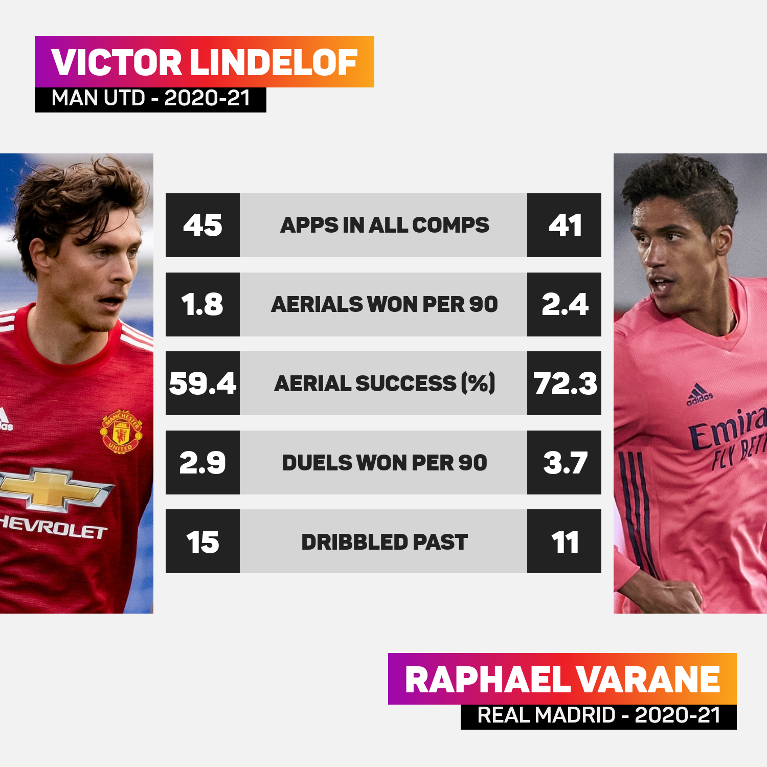 Raphael Varane would offer greater physicality than Lindelof
